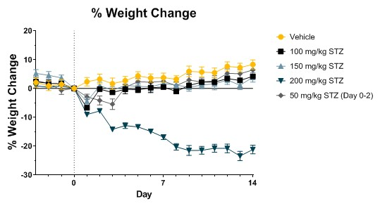 Weight Change in C57Bl/6 mice that have been administered different amounts of STZ
