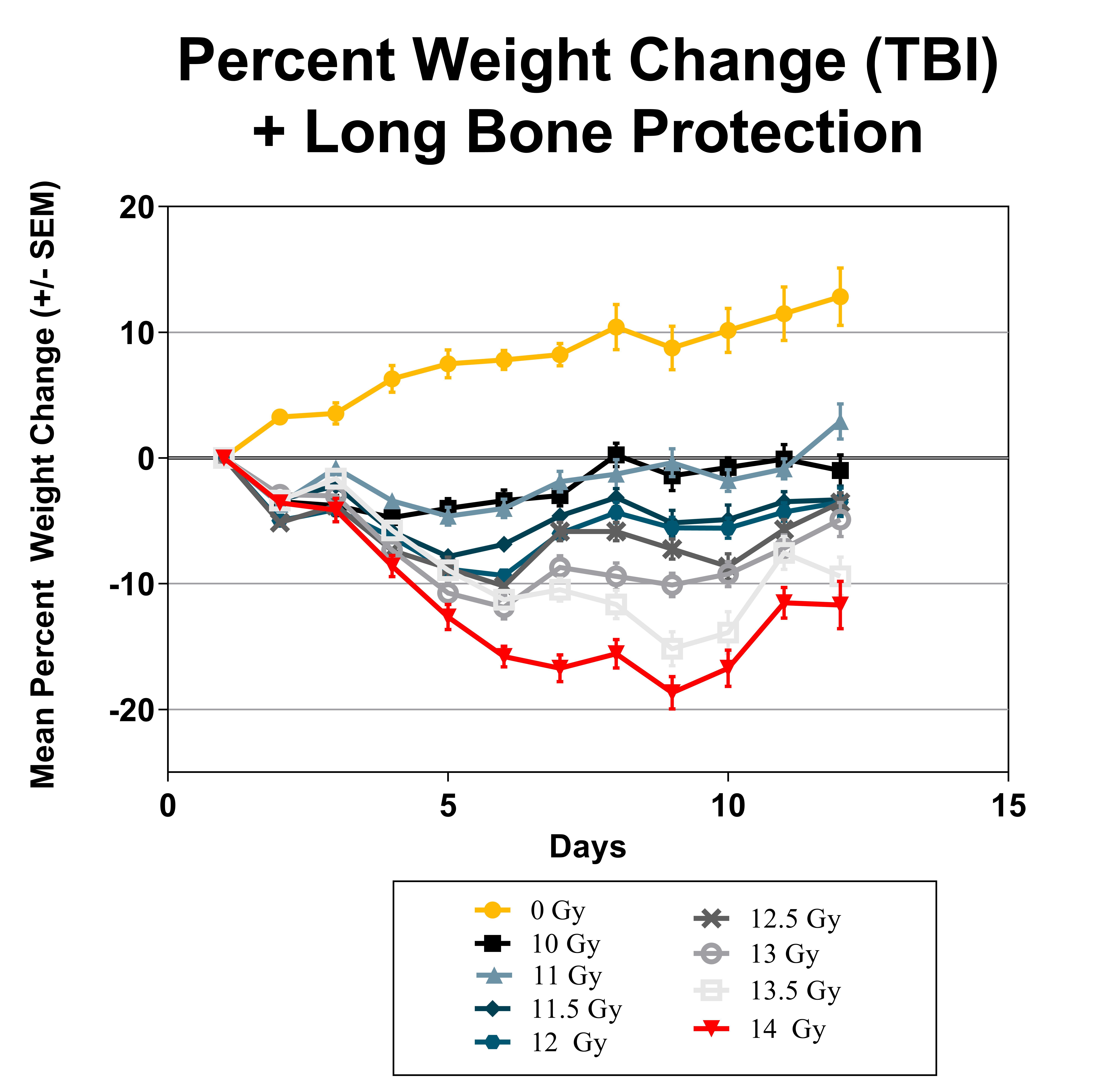 Percent Weight Change (TBI + Long Bone Protection)