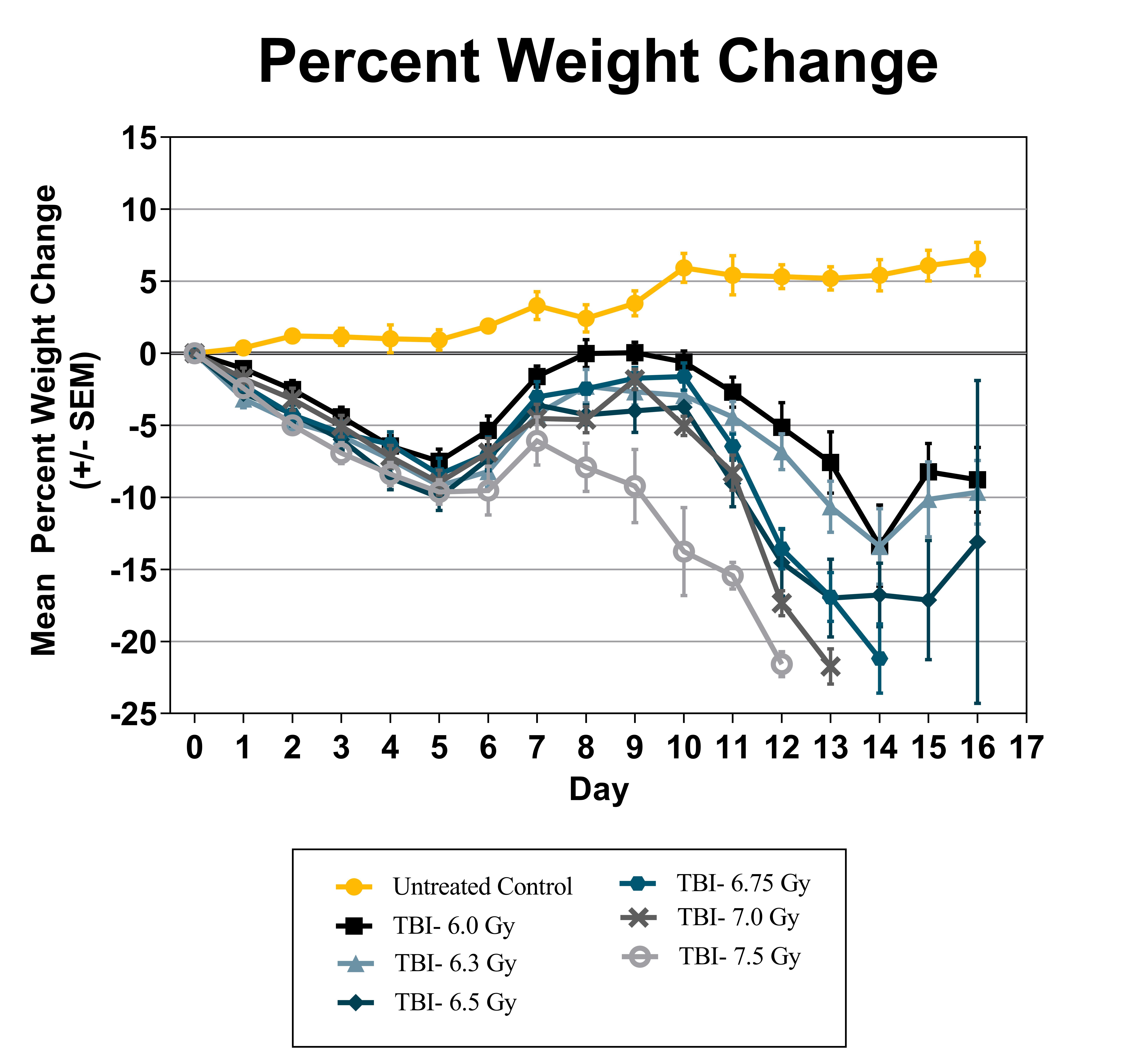 Percent Weight Change (TBI)