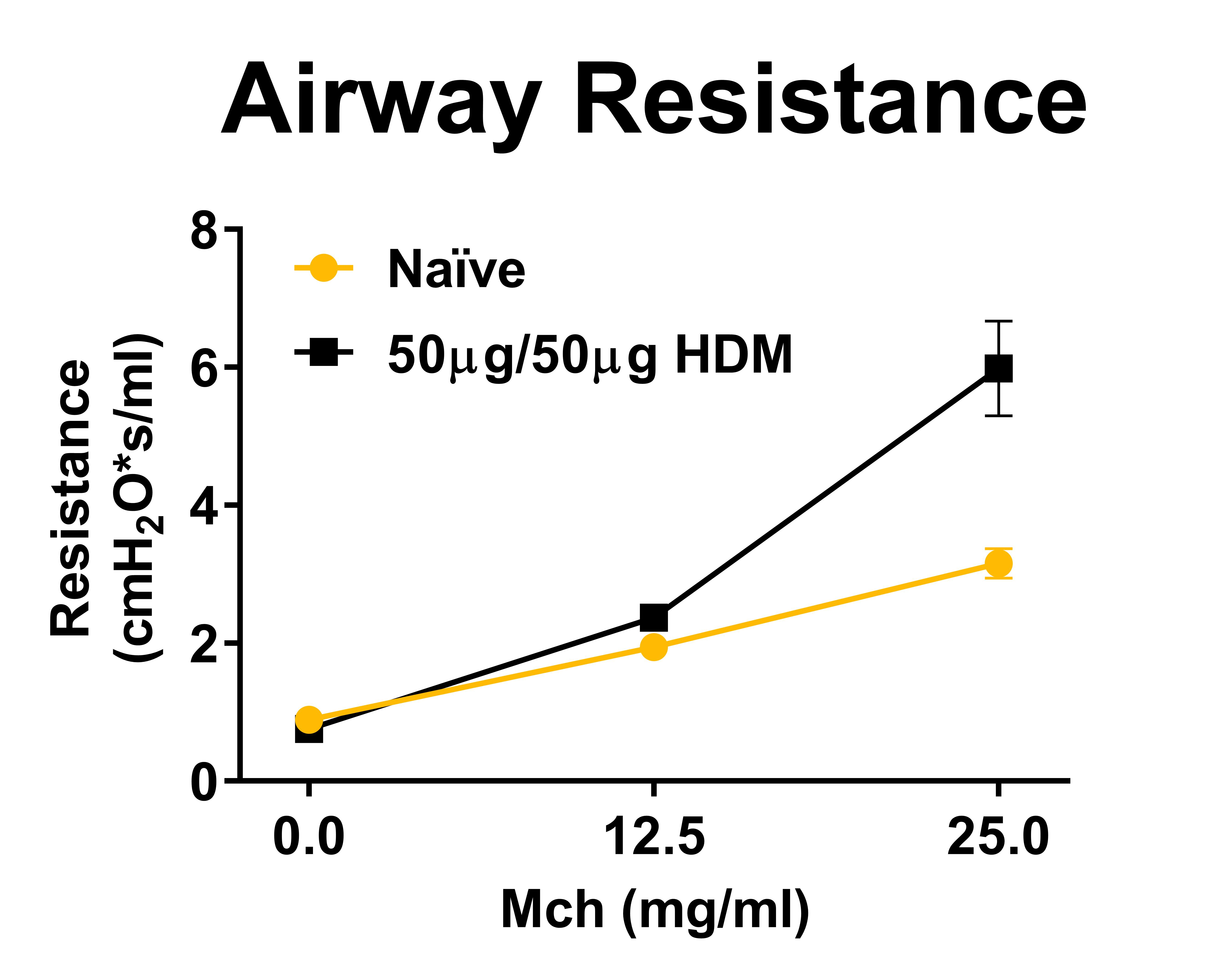Airway Resistance increases with Methacholine challenge dose response in HDM challenged mice showing presence of hyperresponsive airways.