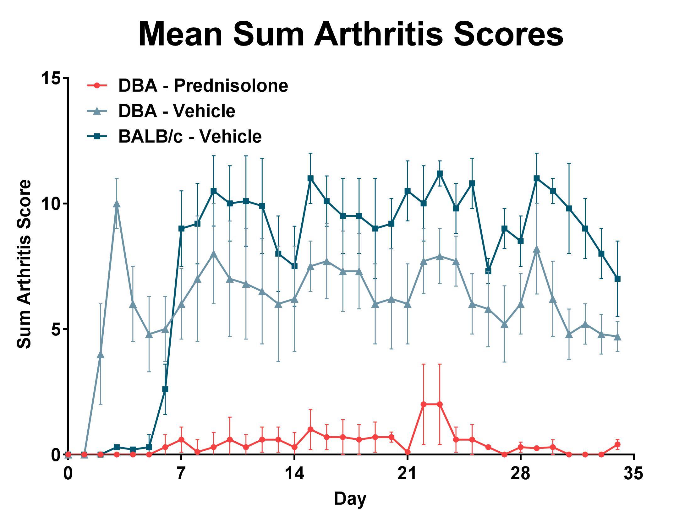 Mean Sum Arthritis Scores