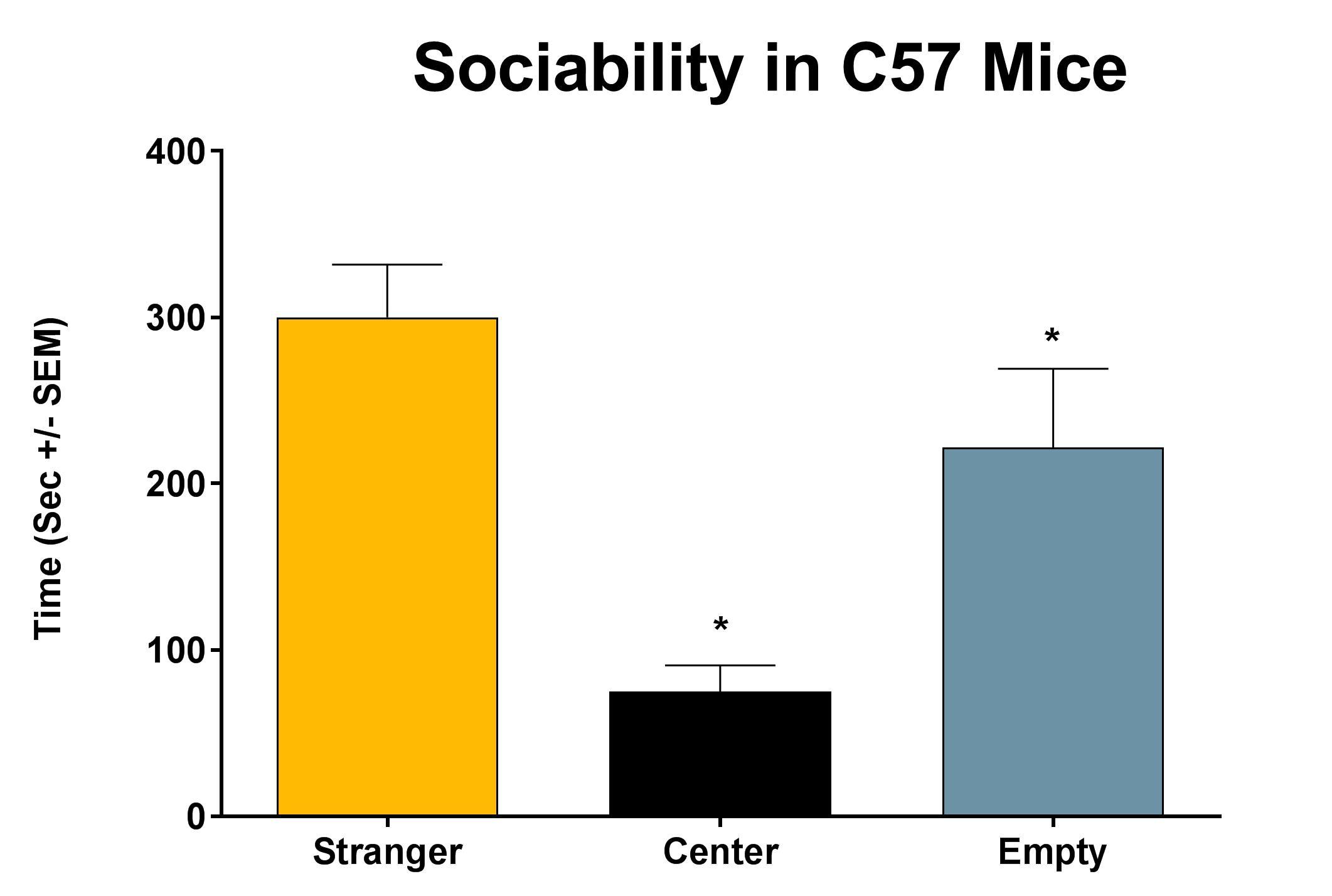 Sociability in C57 Mice