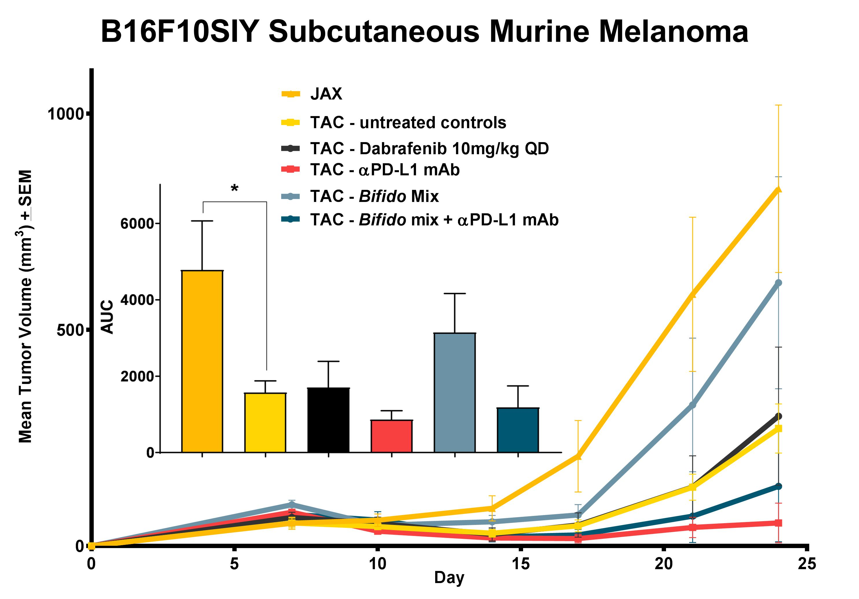 Mice sourced from different vendors were handled under specific-pathogen free (SPF) handling protocols and murine melanoma cells seeded as subcutaneous allografts in mice to assess the contributions of microbiome to the relative efficacy of immune checkpoint inhibition on tumor growth.