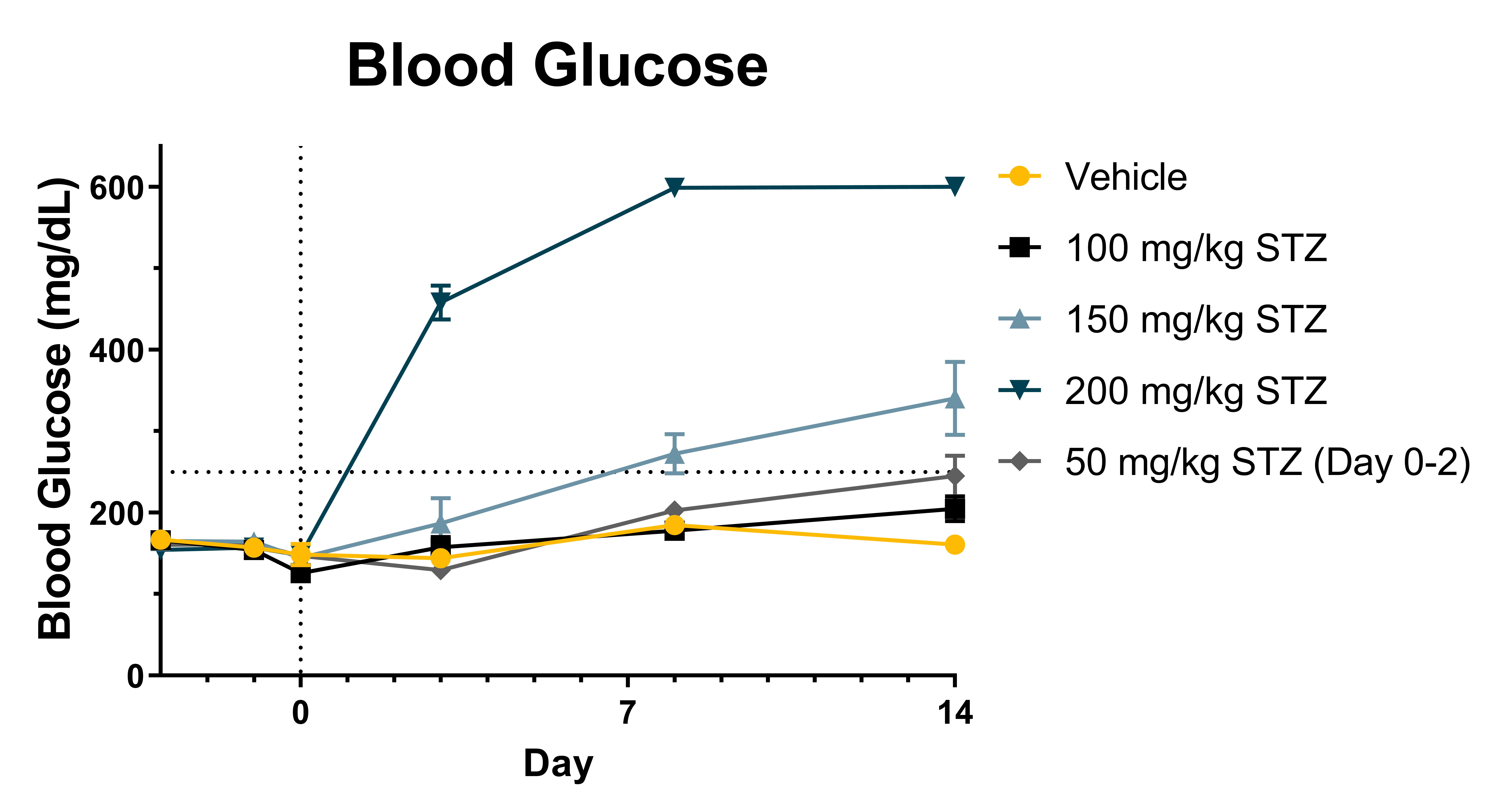 Blood Glucose Levels in C57Bl/6 mice that have been administered different amounts of STZ