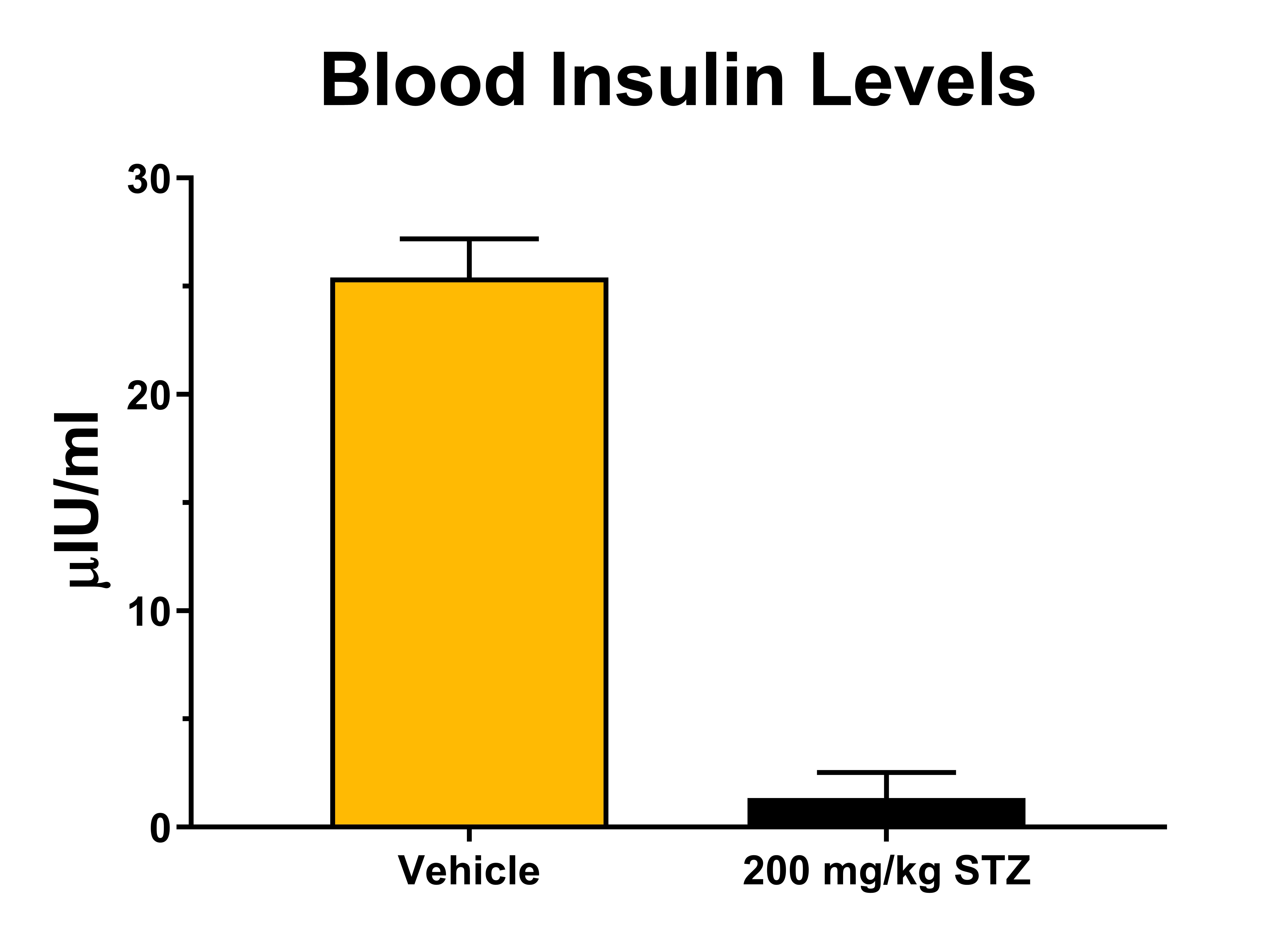 Blood Insulin Levels in C57Bl/6 mice that have been administered STZ