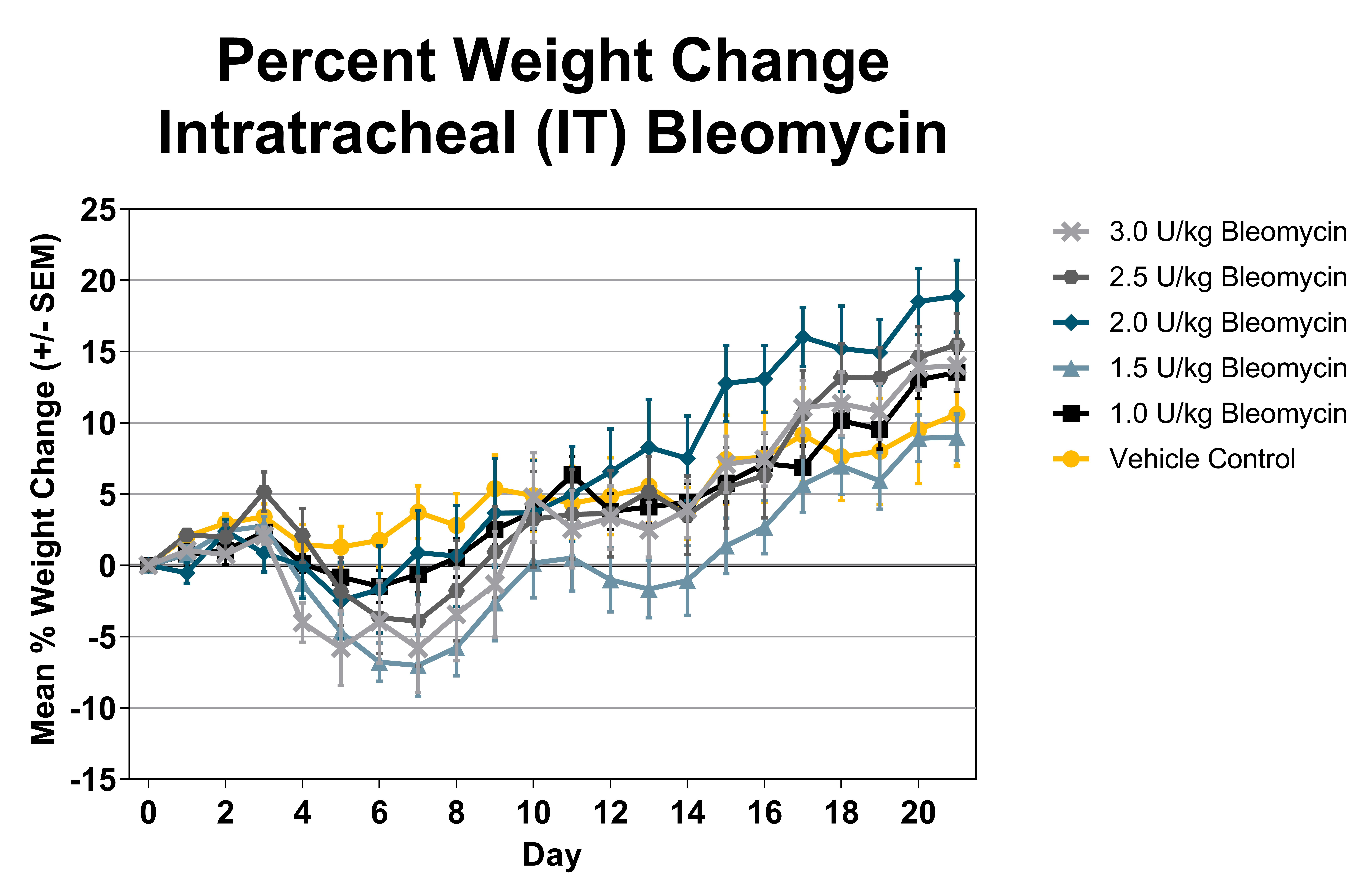 Effects of intratracheal Bleomycin dosing on body weight in mice.