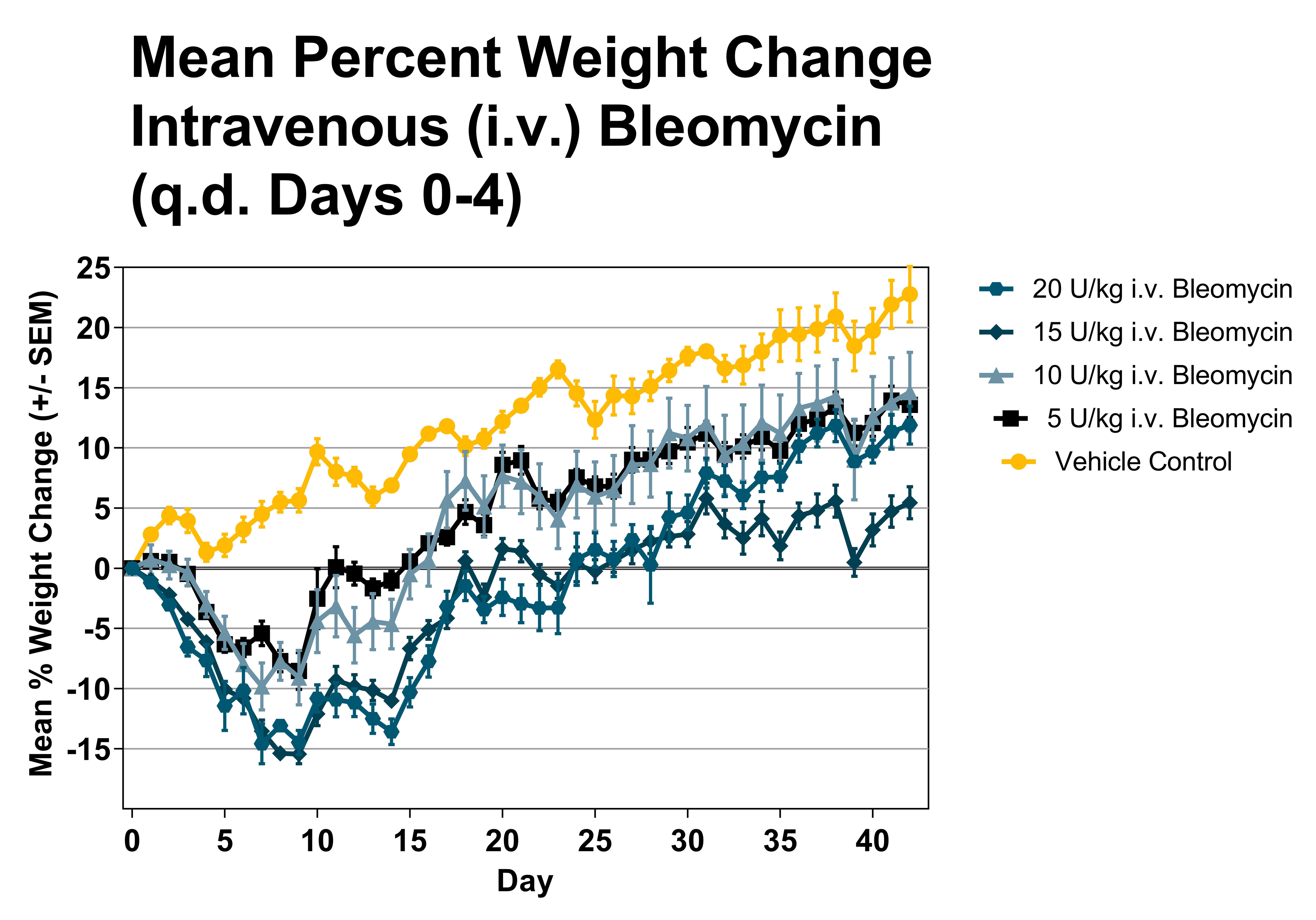 Effects of intravenous Bleomycin dosing on body weight in mice.