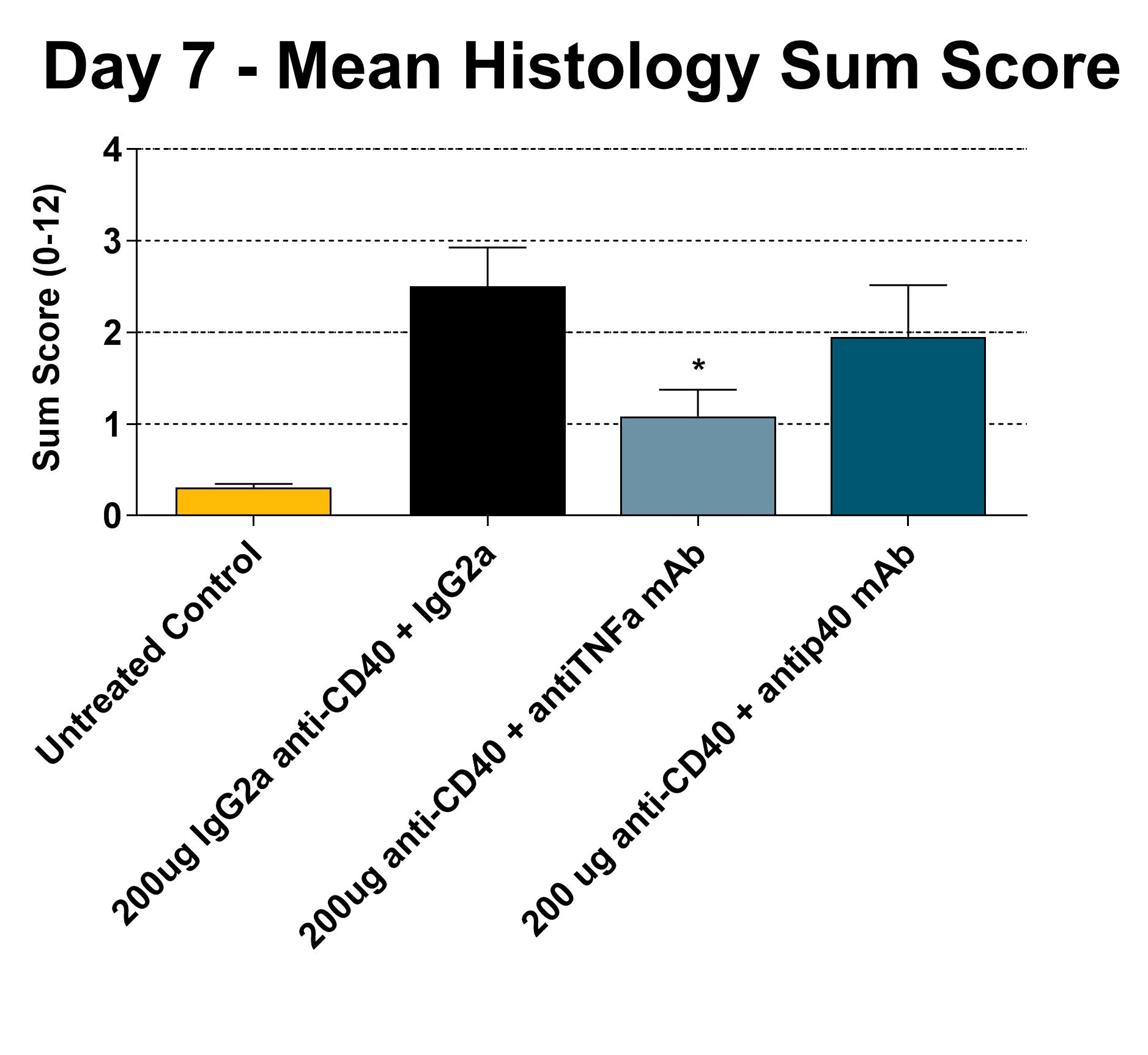 Day 7 Mean Histology Sum Score