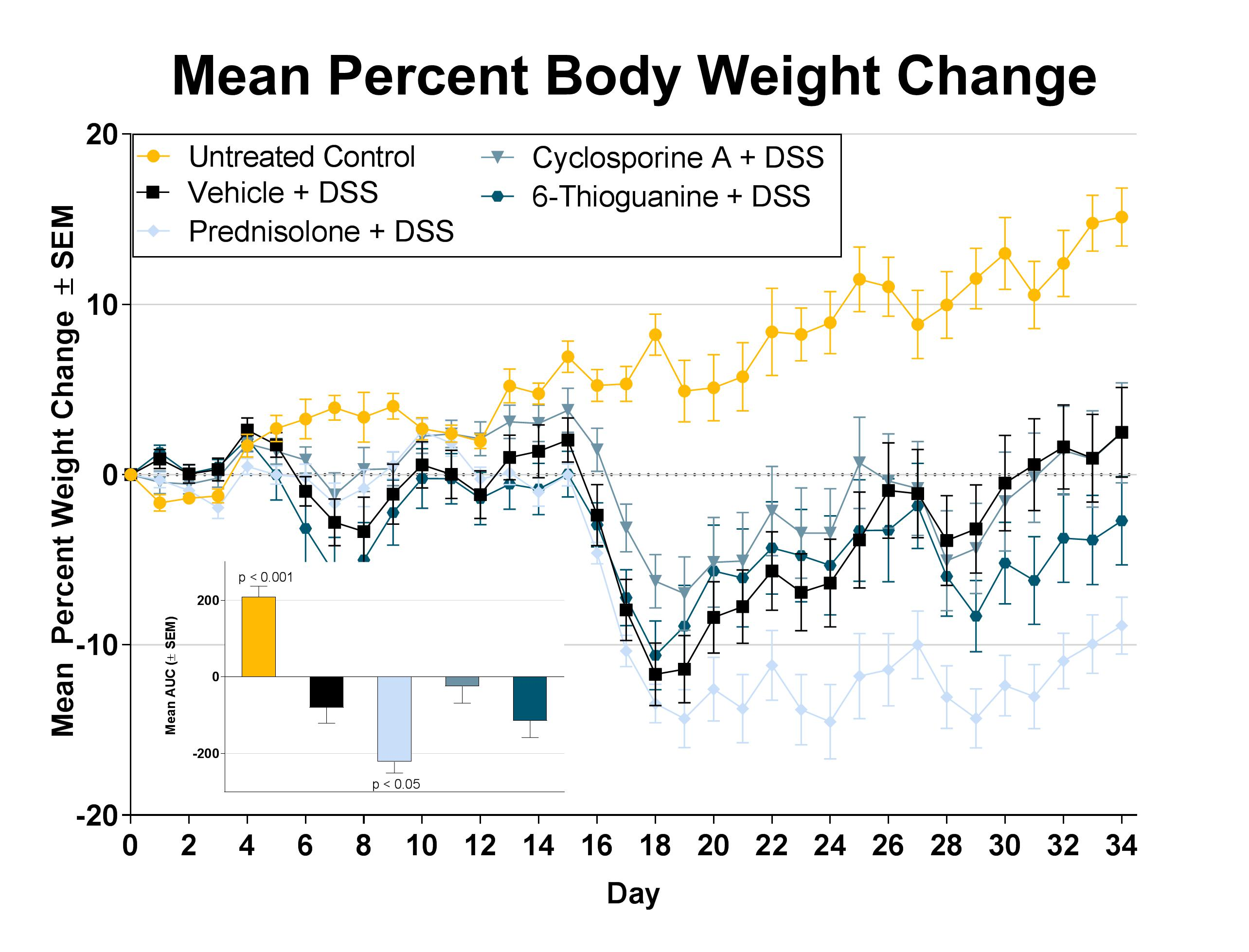 Mean percent body weight change