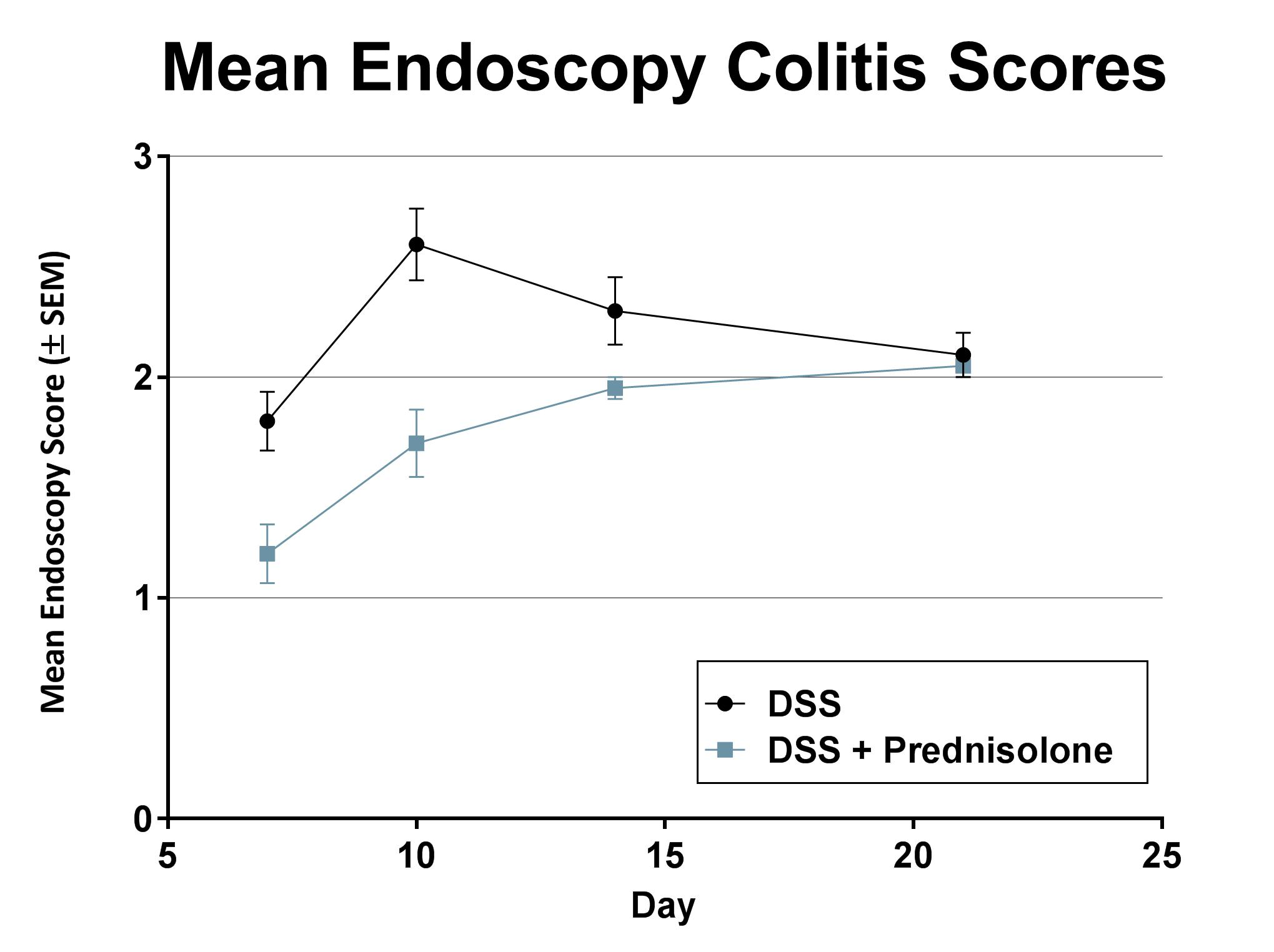Endoscopy colitis severity scores resulting from acute DSS exposure