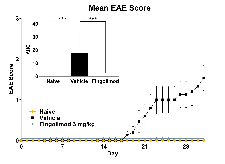 Mean EAE Score