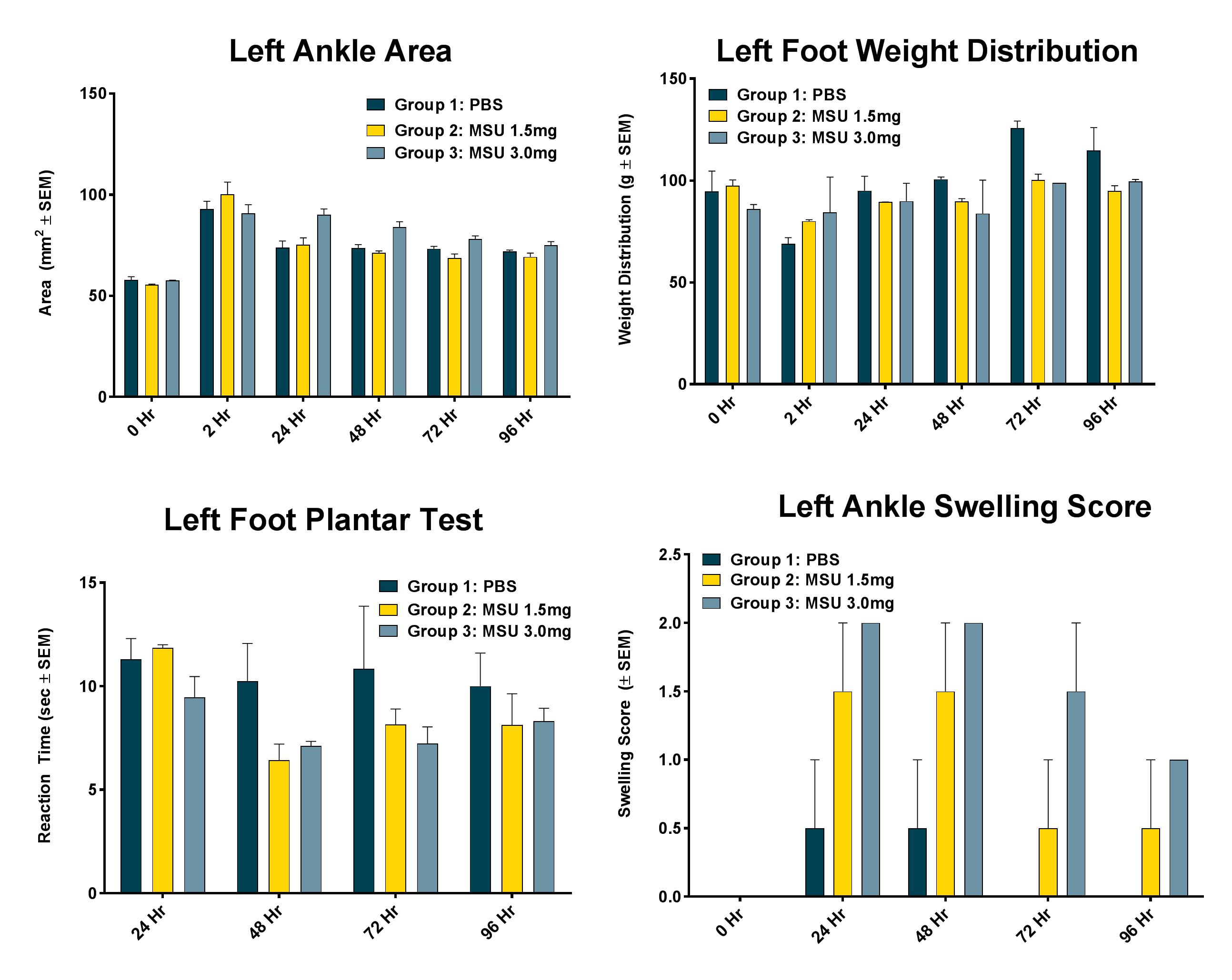 Data shows that increasing concentrations of MSU crystals directly into the left ankle leads to acute increases in ankle diameter, reductions in weight distribution on the affected foot, increased reaction time on the plantar test, and increased ankle swelling scores