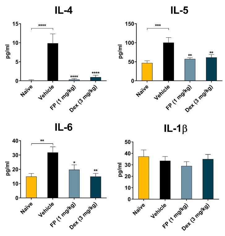 Significant increase in Th2 inflammatory mediators in BAL associated with HDM asthma model including IL-4, IL-5, and IL-6 but not IL-1β, a Th1 cytokine.  All significantly reduced with Dexamethasone (Dex) treatment and Fluticasone (FP) treatment.