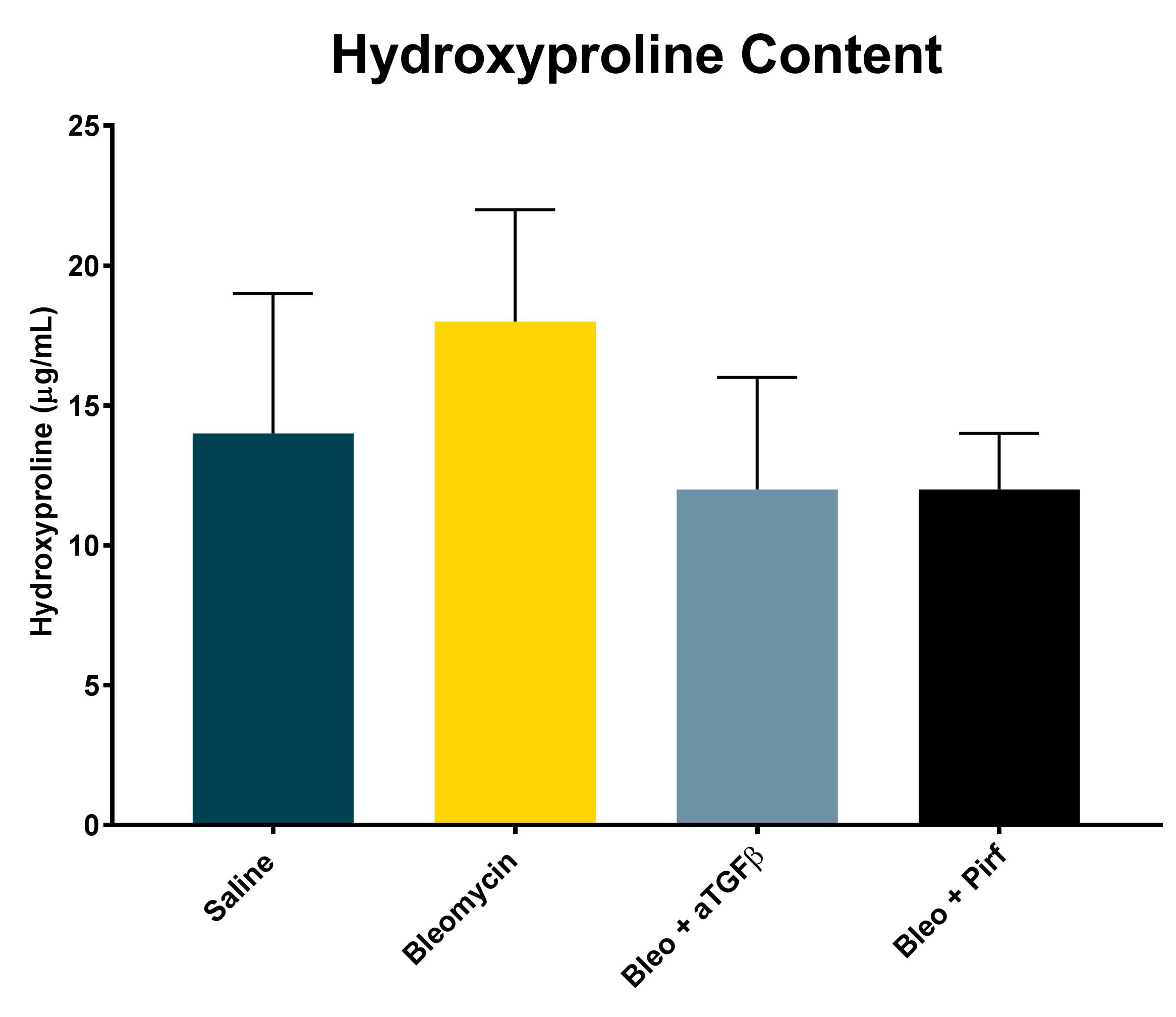 Hydroxyproline Assay:  Human normal lung fibroblasts were treated as indicated above for 48 hours. Data represent the amount of hydroxyproline generated by the cells resulting from treatment as an indicator of the development of fibrosis.