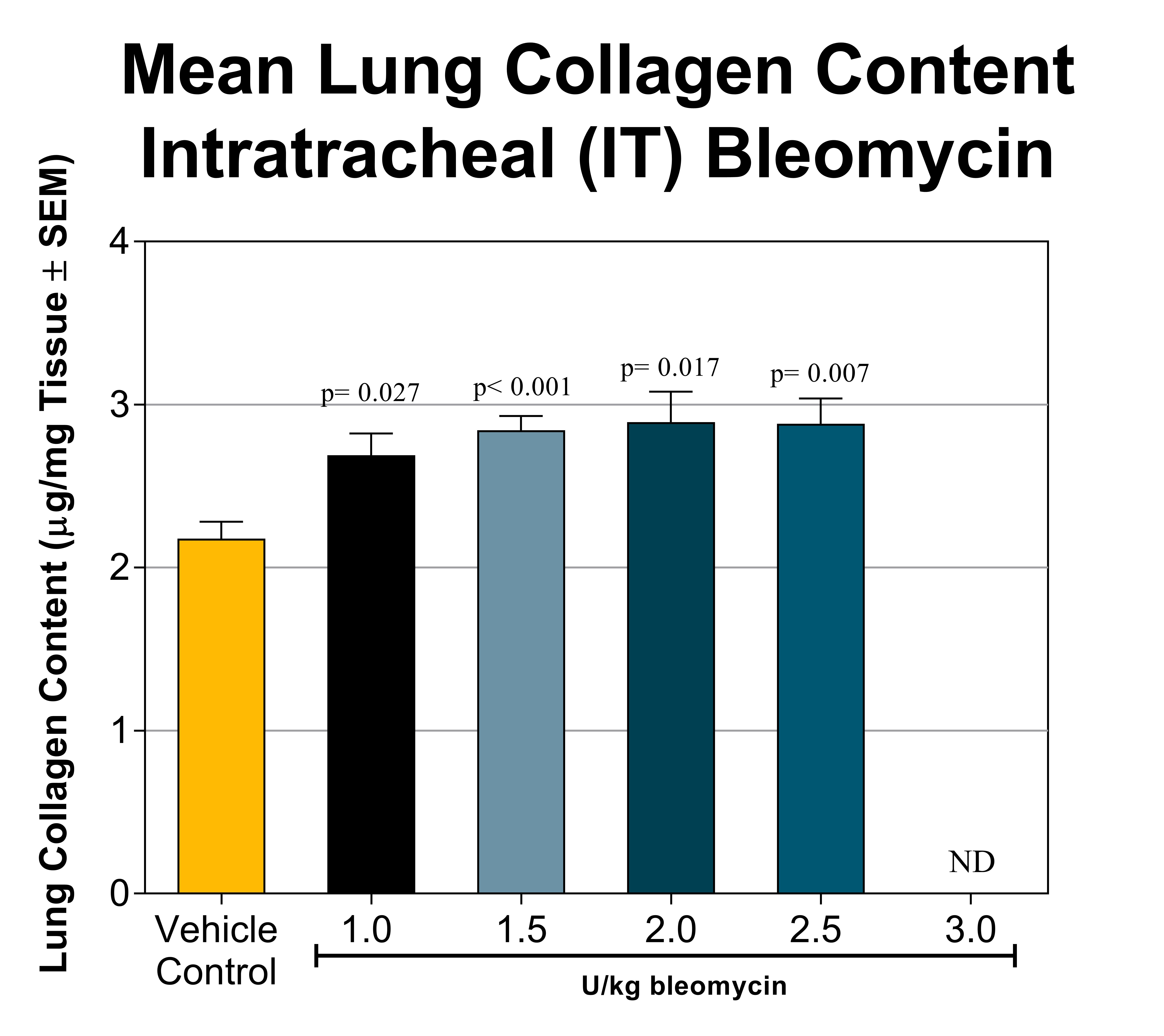 Lung collagen content resulting from intratracheal bleomycin exposure