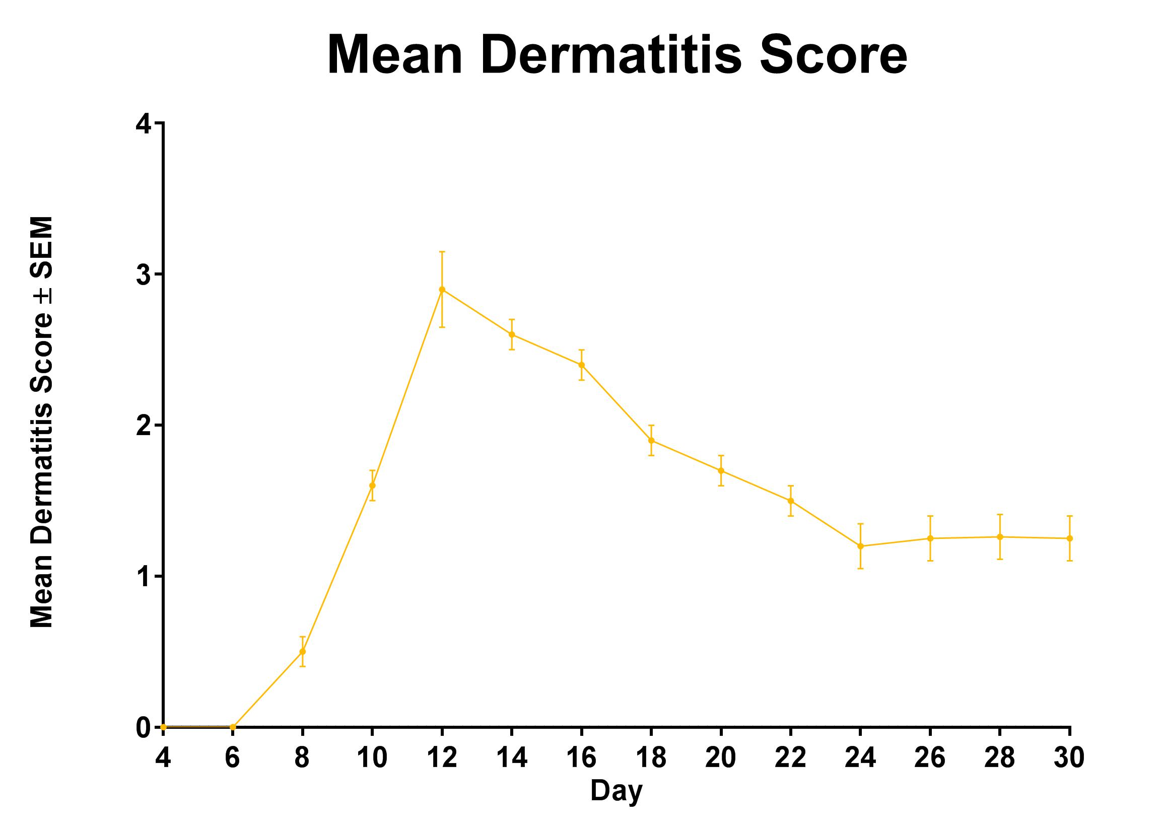 Typical Course of Dermatitis resulting from Acute Radiation Exposure