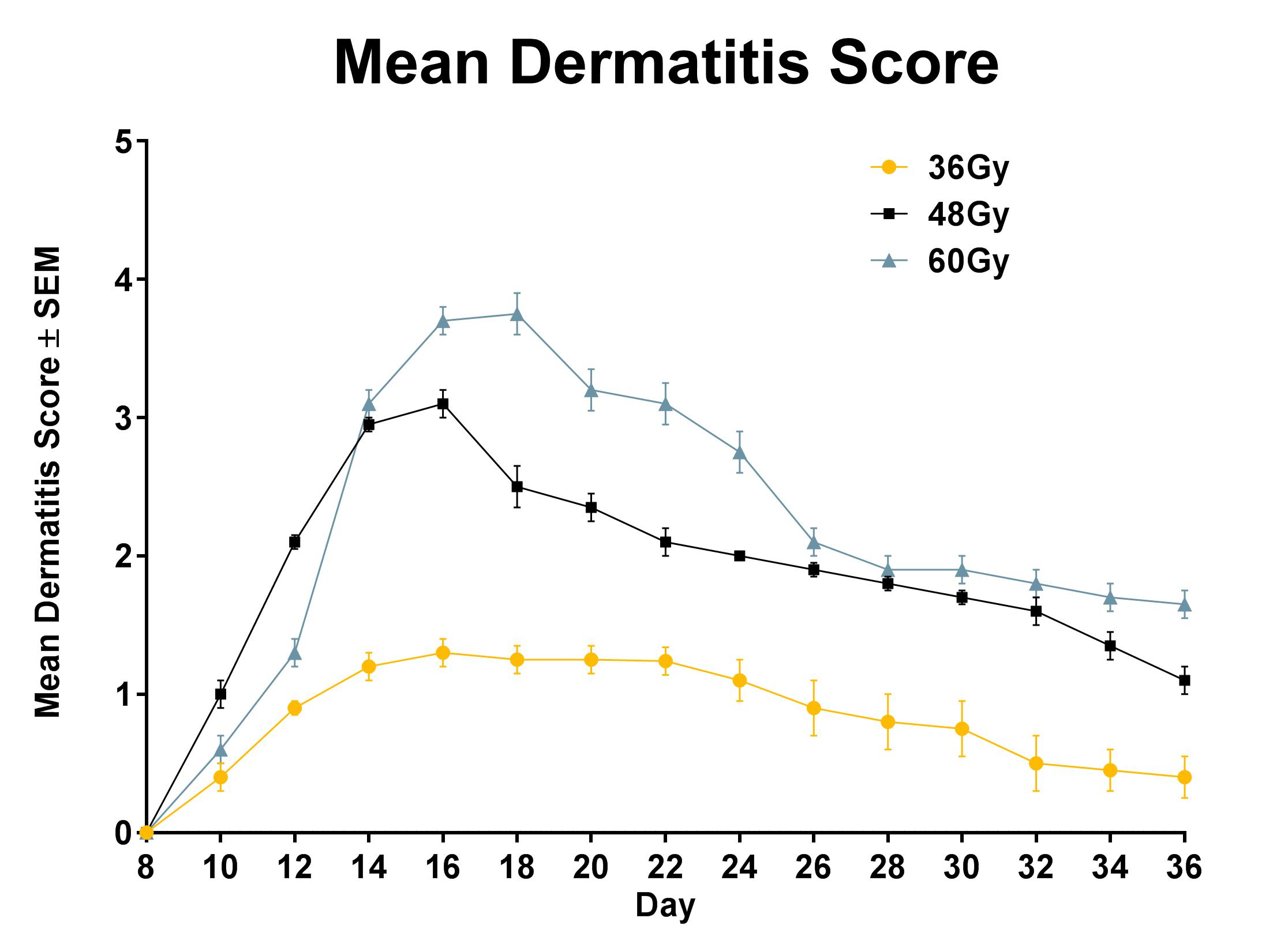 Typical Course of Dermatitis resulting from Fractionated Radiation Exposure