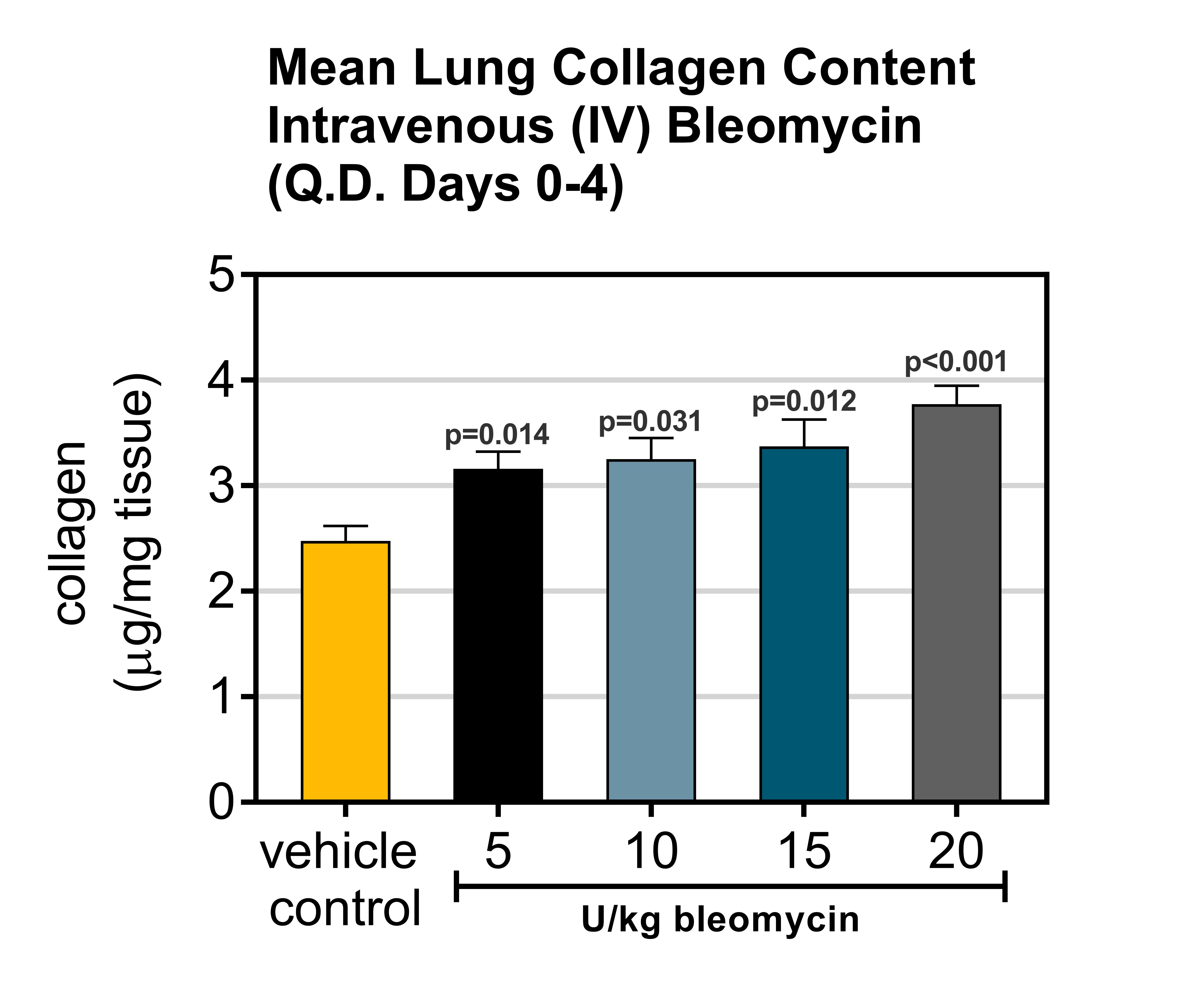 Lung collagen content resulting from intravenous bleomycin exposure