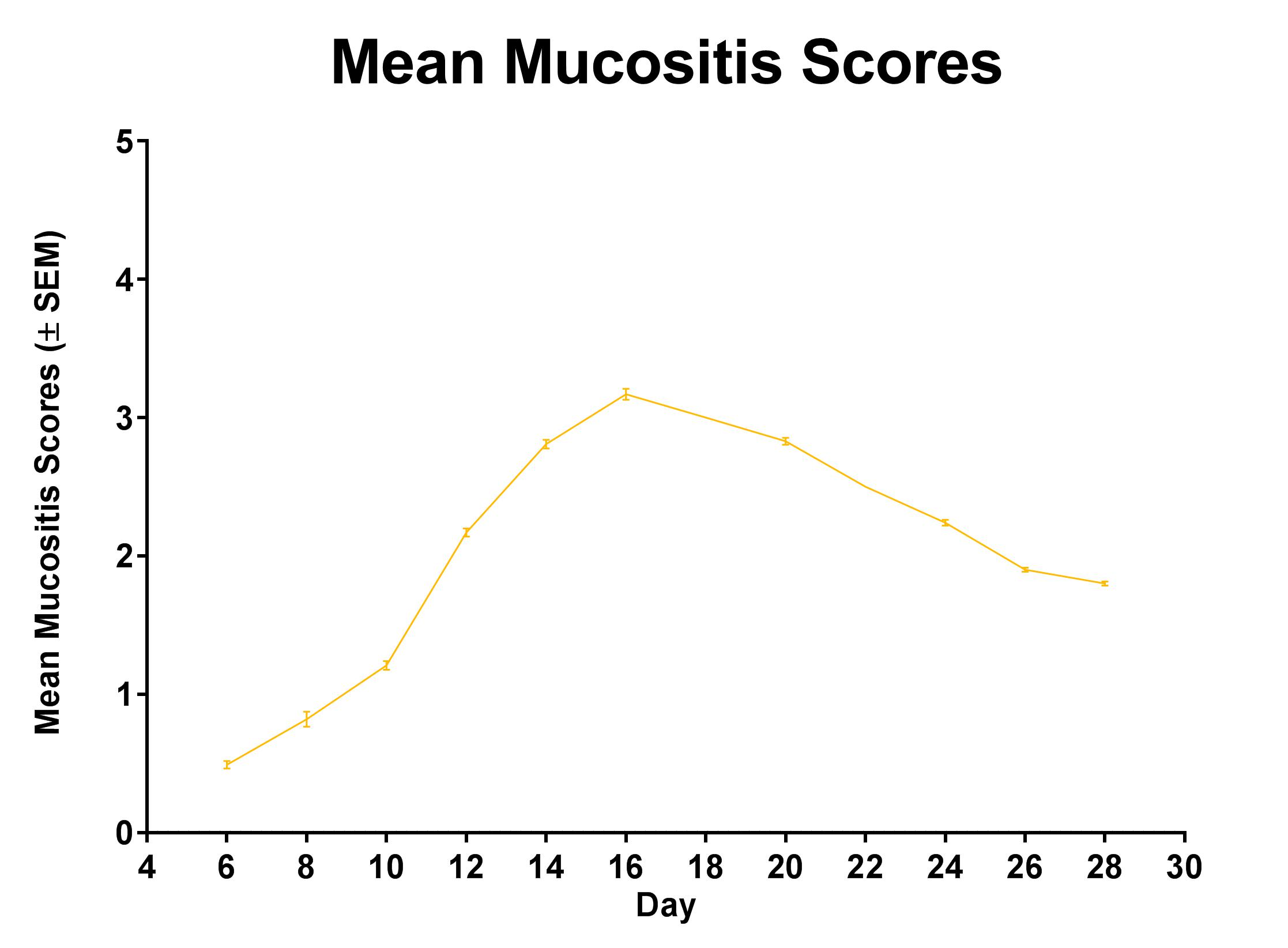 Typical Course of Acute Mucositis in Hamsters