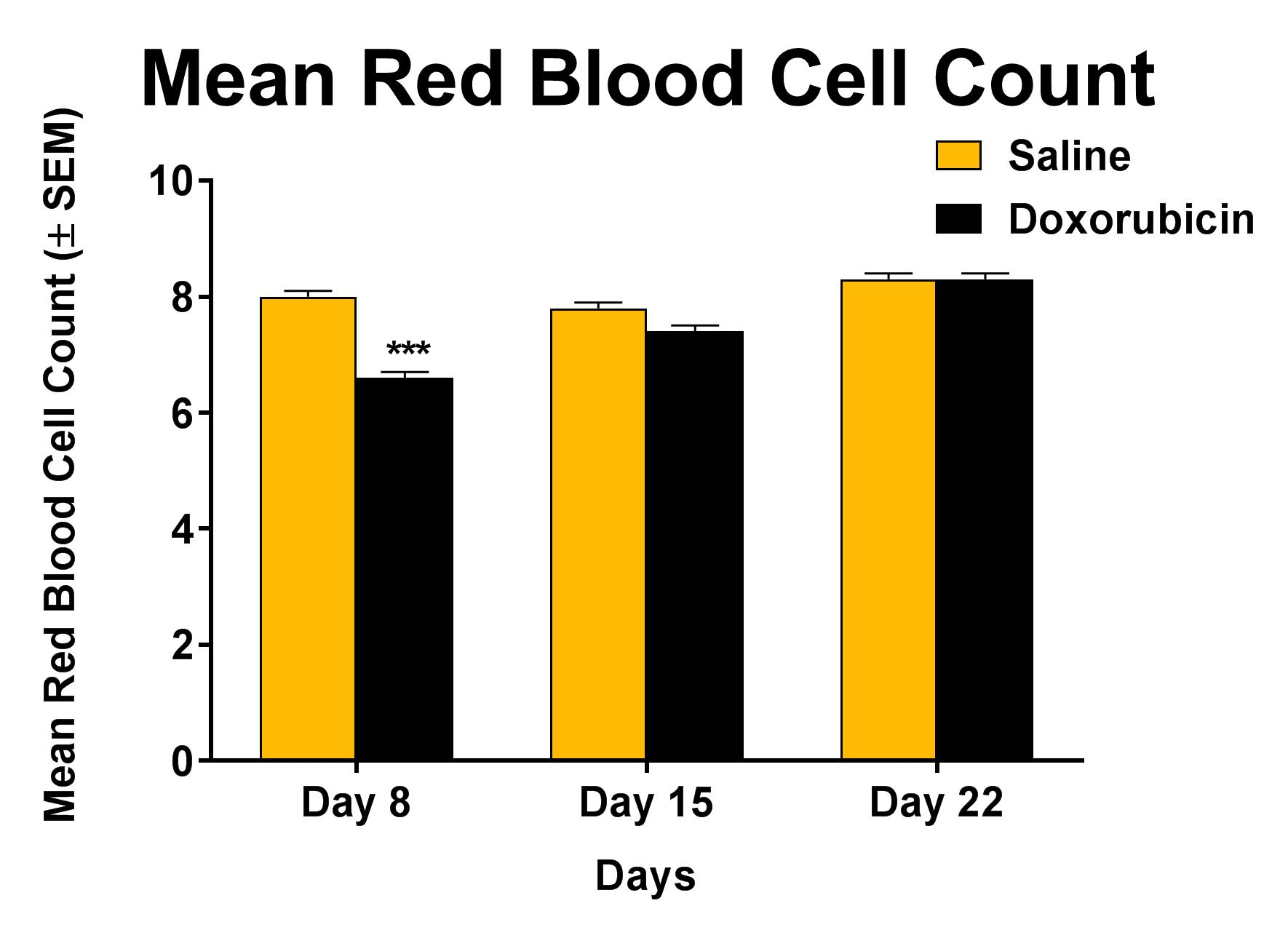 Red blood cell count as a result of one cycle of doxorubicin treatment (days 1-3)