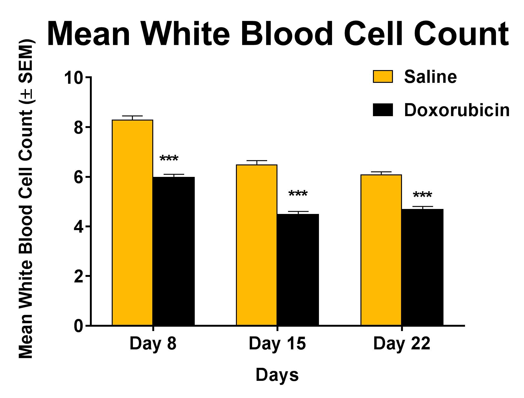 White blood cell count as a result of one cycle of doxorubicin treatment (days 1-3)