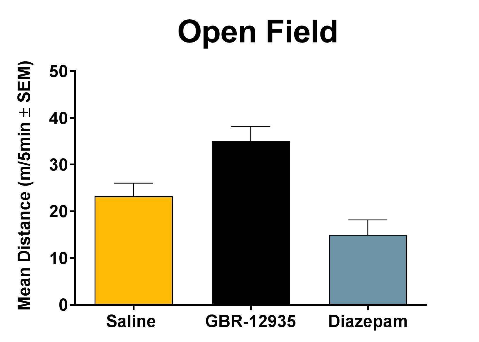 Treatments that stimulate or depress activity can be assessed using the open field test. This test has been validated by examining GBR-12935 induced increases in activity and diazepam induced decreases in activity. The graph above shows summed distance traveled in the open field following treatment. These data demonstrate the sensitivity of the task in distinguishing activity levels.