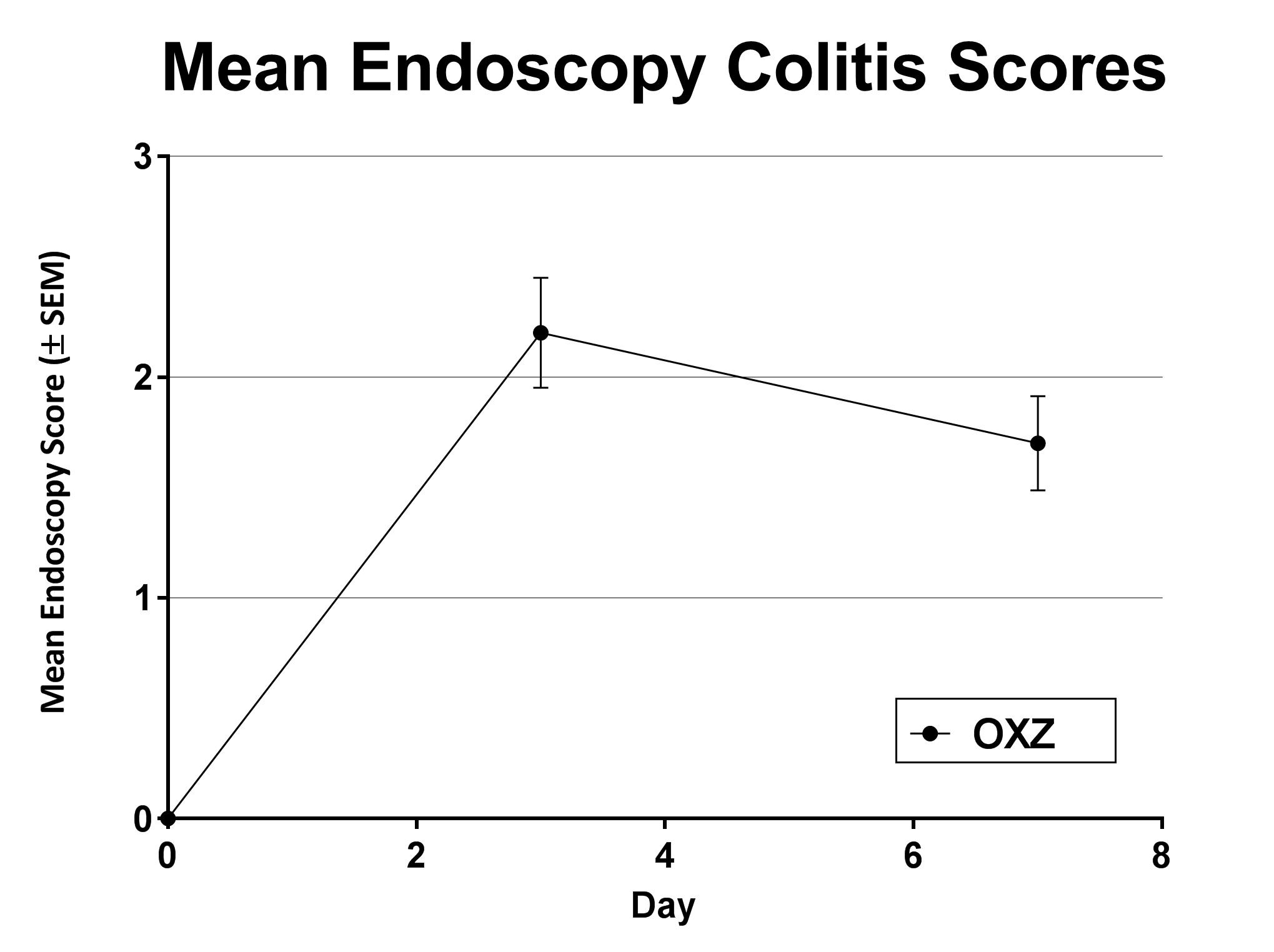 Endoscopy colitis severity scores resulting from acute OXZ exposure