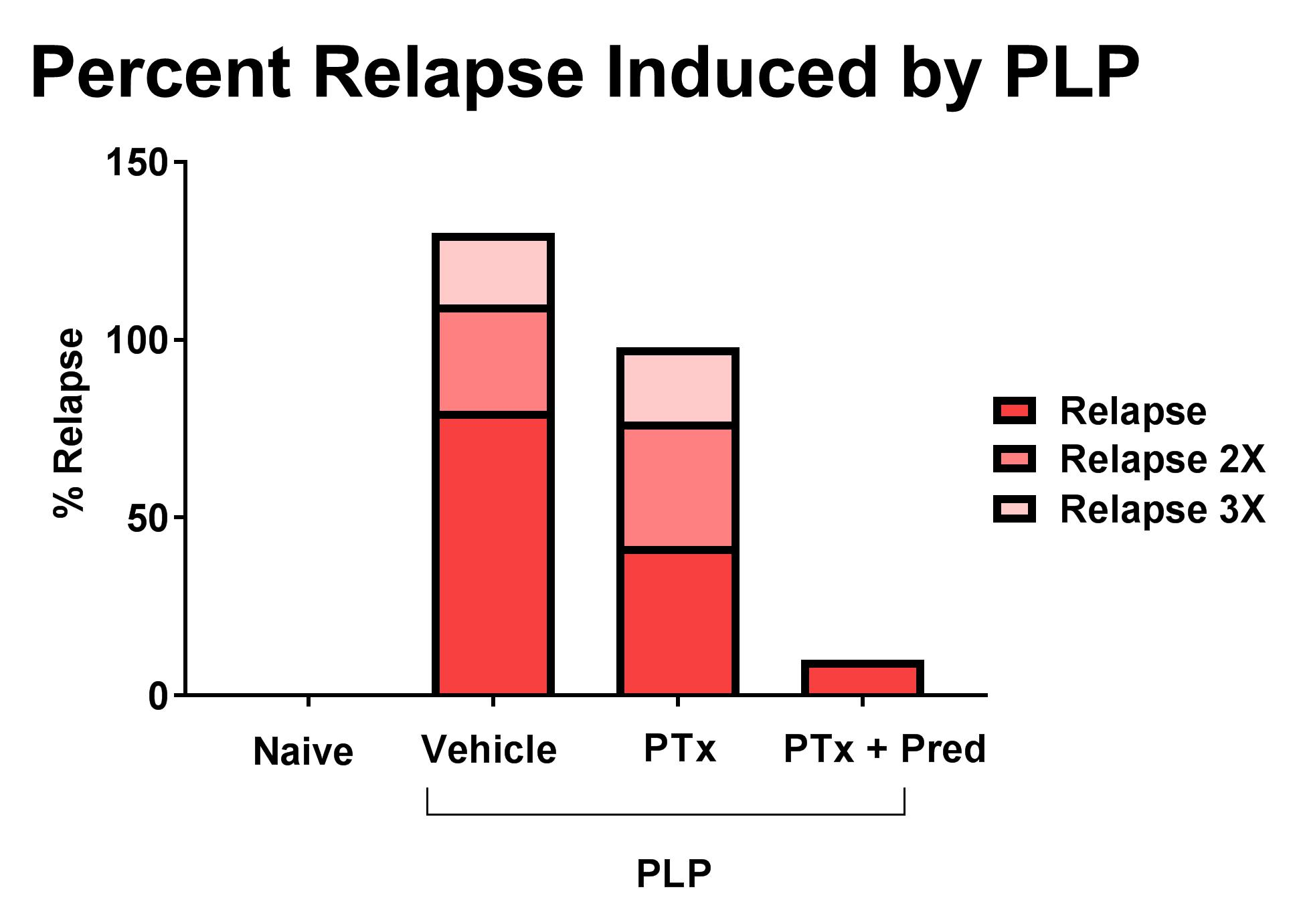 Relapsing EAE Induced by PLP