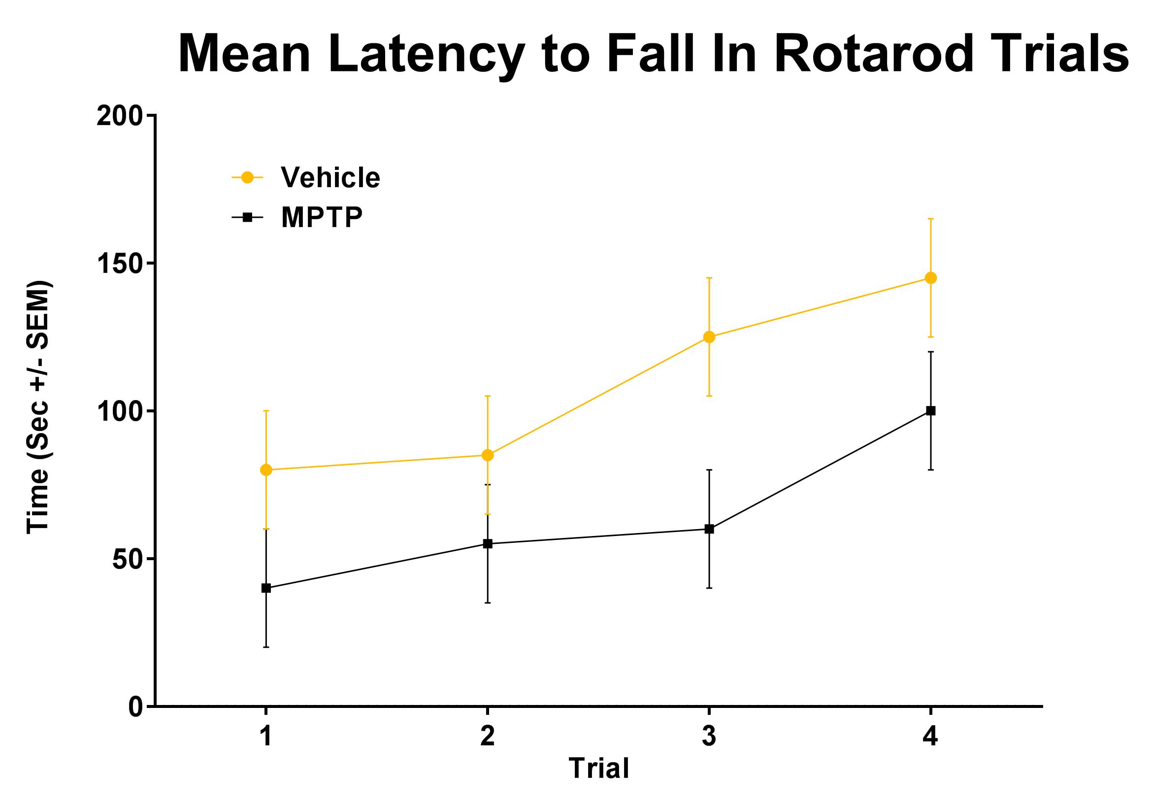 Mean latency to fall in rotarod trials
