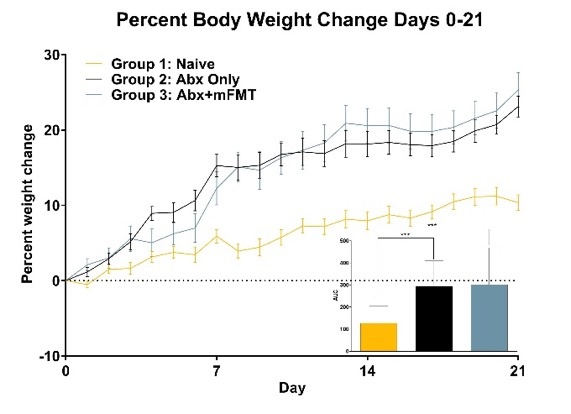 Percent Body Weight Change, Days 0-21