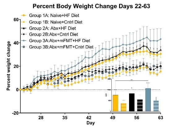 Percent Body Weight Change, Days 22-63