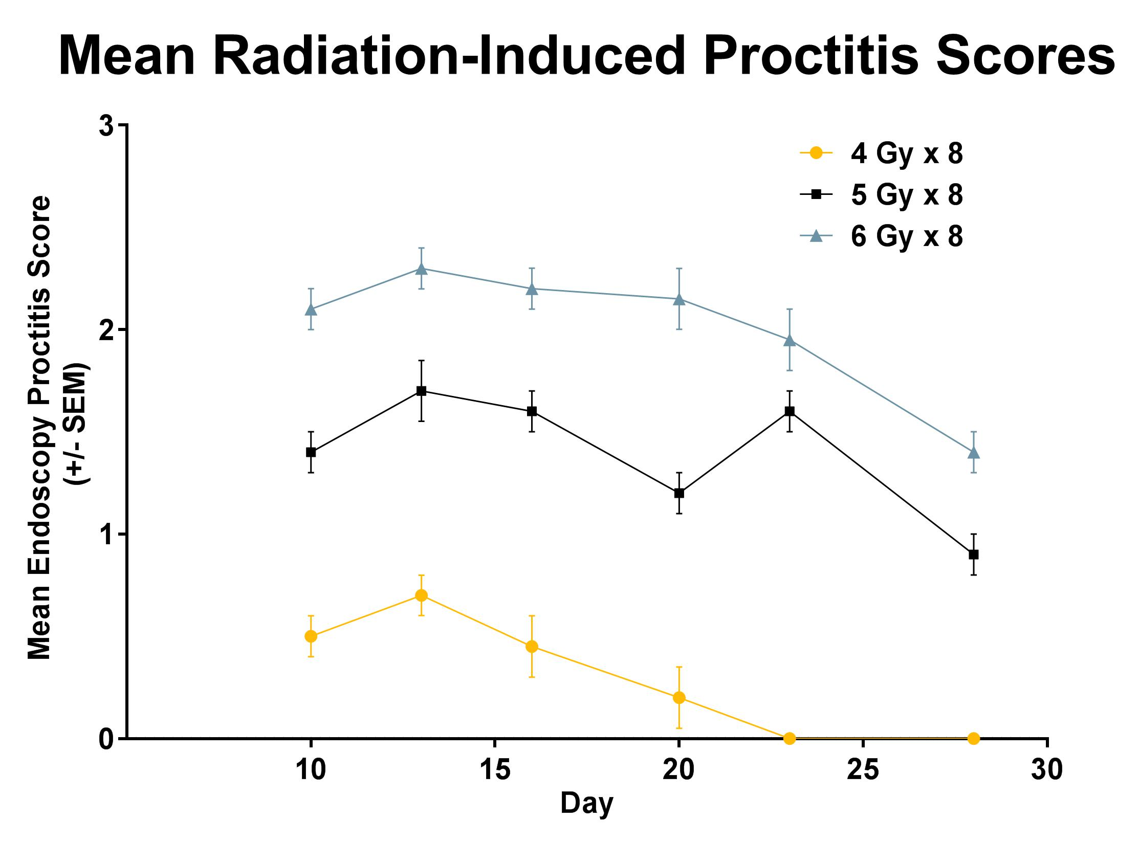 Disease Course of Proctitis resulting from fractionated radiation exposure