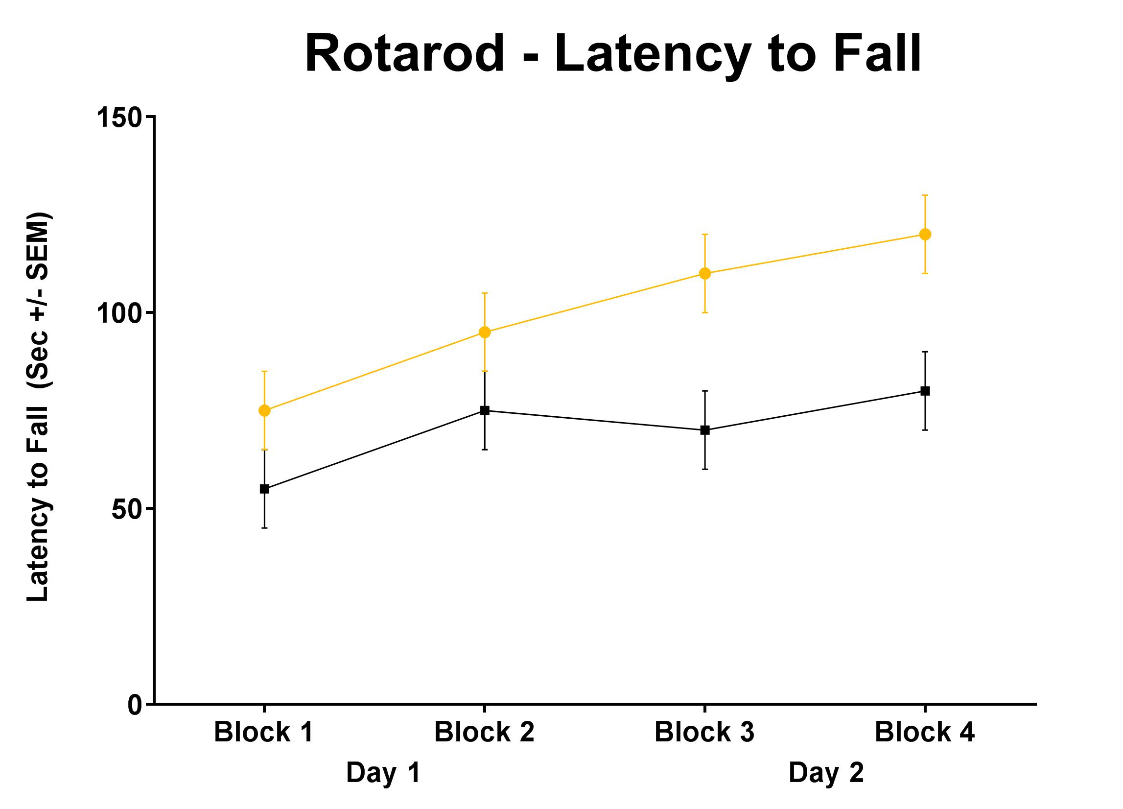 Treatments that disrupt motor ability and coordination will cause impaired performance on the RotaRod. This test has been validated by examining ethanol induced ataxia. Mice were tested in four trials a day over the course of two days. The graph above shows the results of the trials collapsed into two trial blocks. Mice that received ethanol fell from the RotaRod significantly faster than saline treated animals at all time points. These data demonstrate the sensitivity of the task in distinguishing motor im