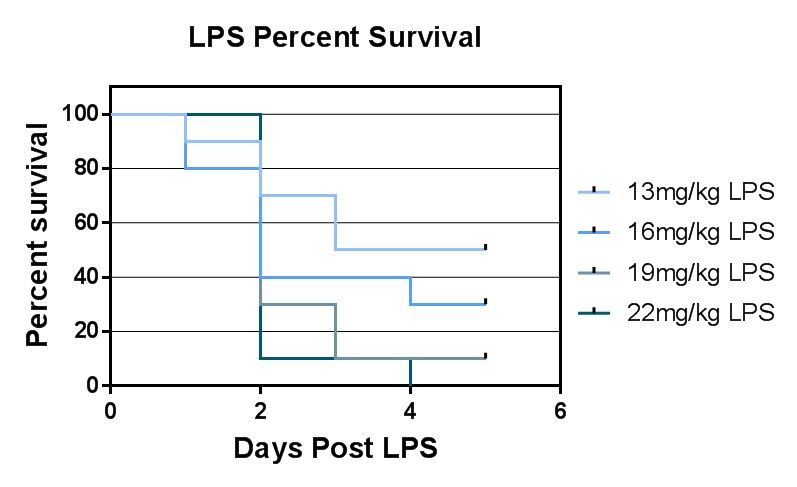 LPS Percect Survival