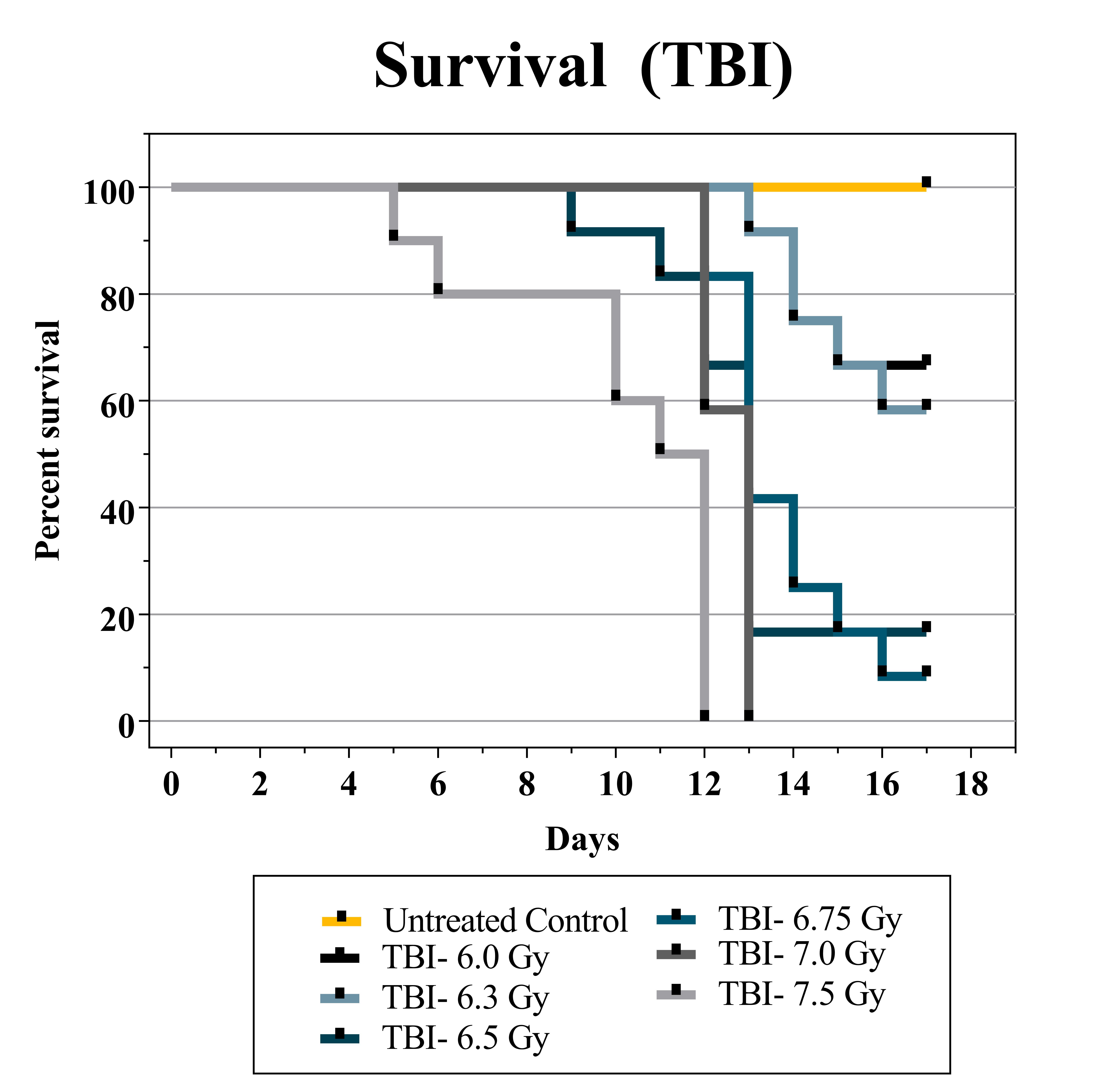 Survival TBI