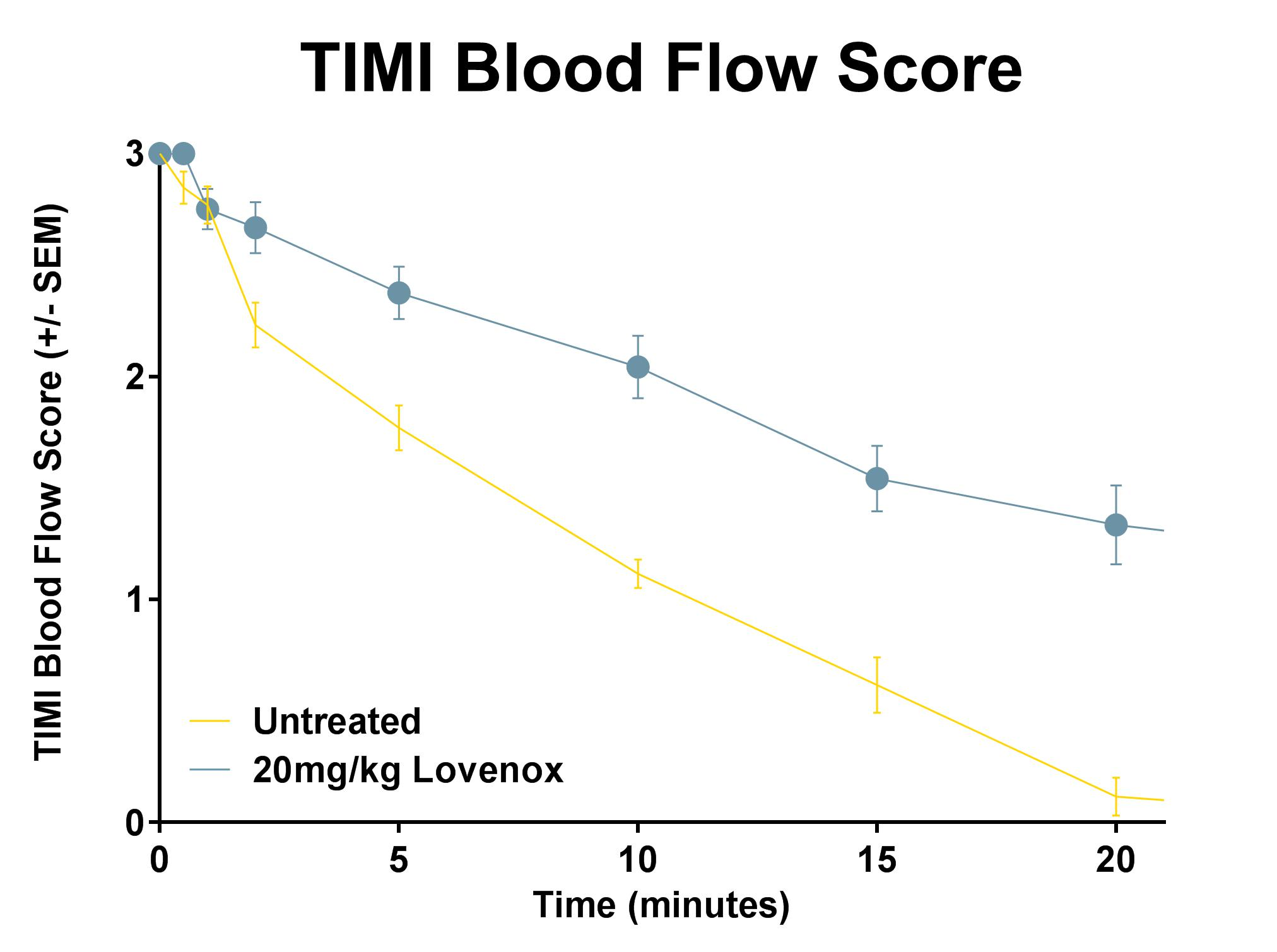 Venous Thrombosis-Blood Flow (TIMI Score) with 15% FeCl3