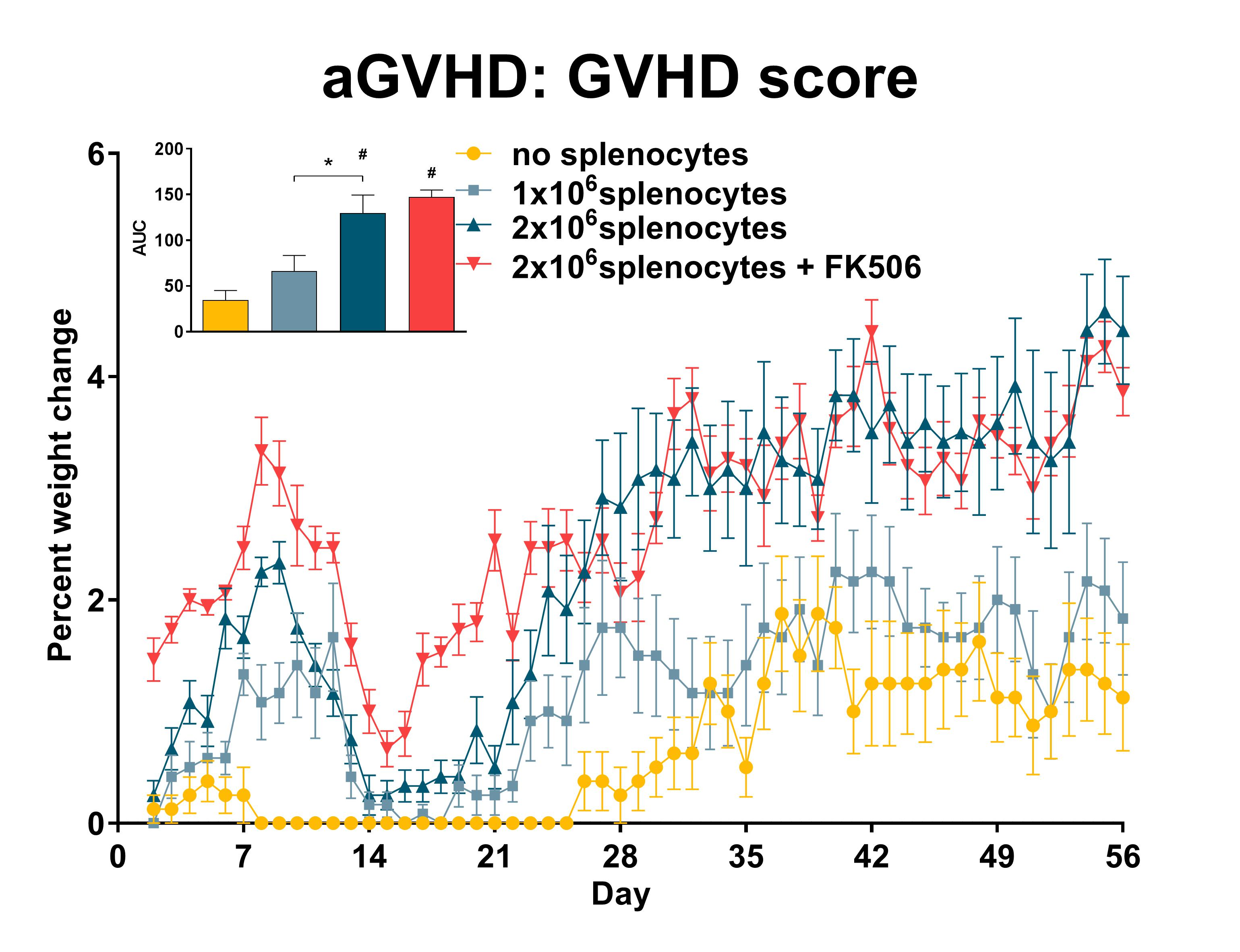 Recipient mice were pre-conditioned and transplanted with 1x107 donor-derived CD3-depleted bone marrow cells supplemented with different numbers of splenocytes (see legend) on day 0. GVHD score was recorded daily. Statistical evaluation by one-way ANOVA with Holm-Šidák's multiple comparison post-test. *: p<0.05 comparing indicated groups; #: p<0.05 comparing indicated groups to the 'no splenocytes' control. AUC: area under the curve; n=15 per group; data is presented as mean ±SEM. AUC: area under the curve;