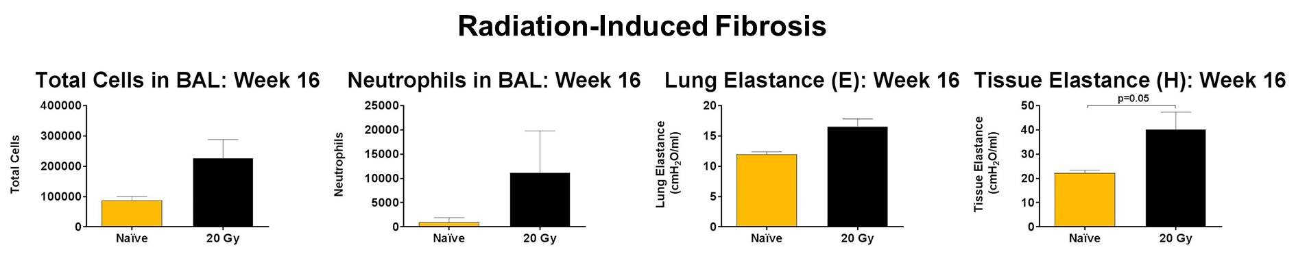Total and inflammatory cells in addition to lung and tissue elastance are increased in mice exposed to 20 Gy irradiation