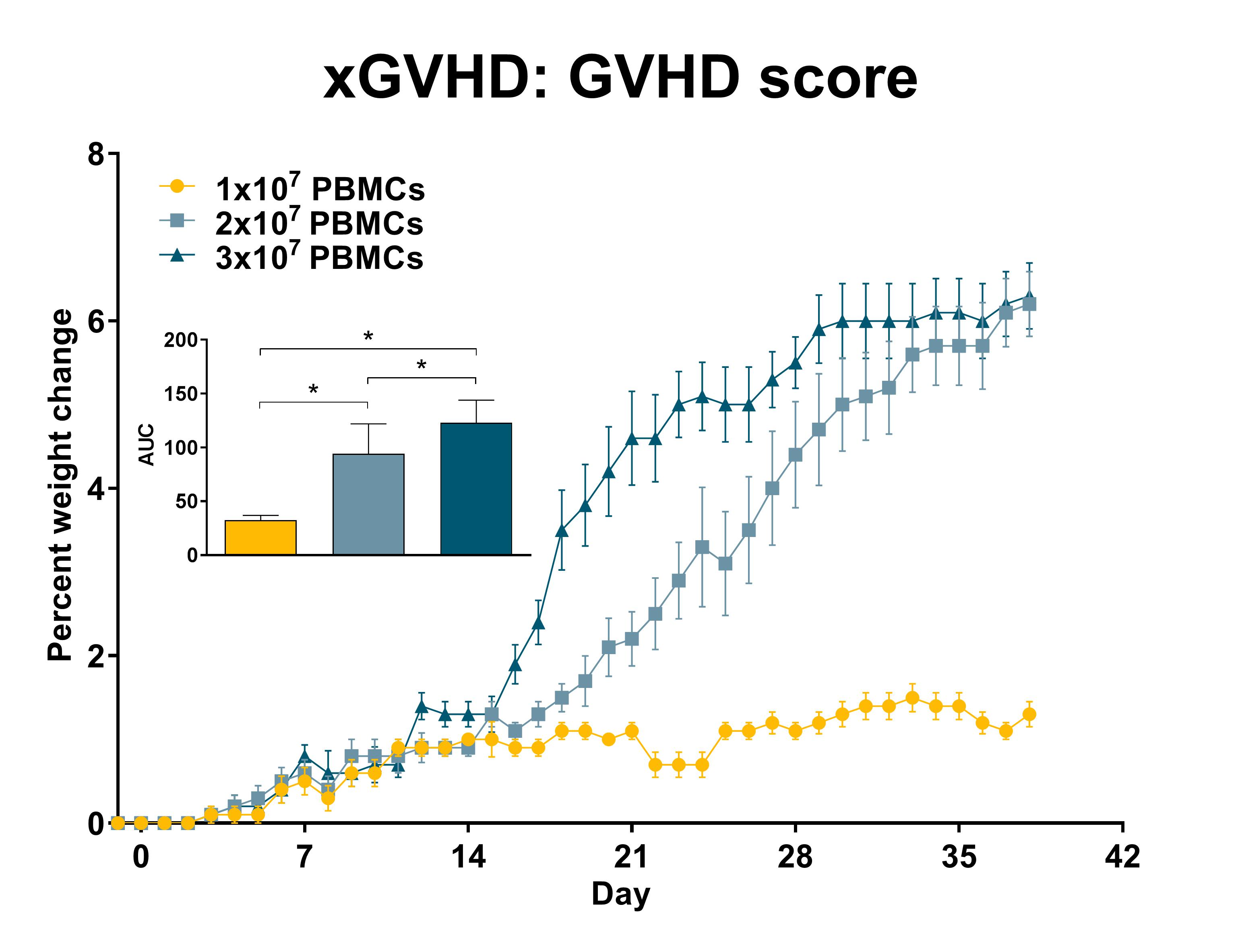 Recipient mice were injected with a pre-determined number of purified single-donor human PBMCs (see legend) on day 0. GVHD score was recorded daily. Statistical evaluation by one-way ANOVA with Holm-Šidák's multiple comparison post-test. *: p<0.01 comparing indicated groups. AUC: area under the curve; n=15 per group; data is presented as mean ±SEM.