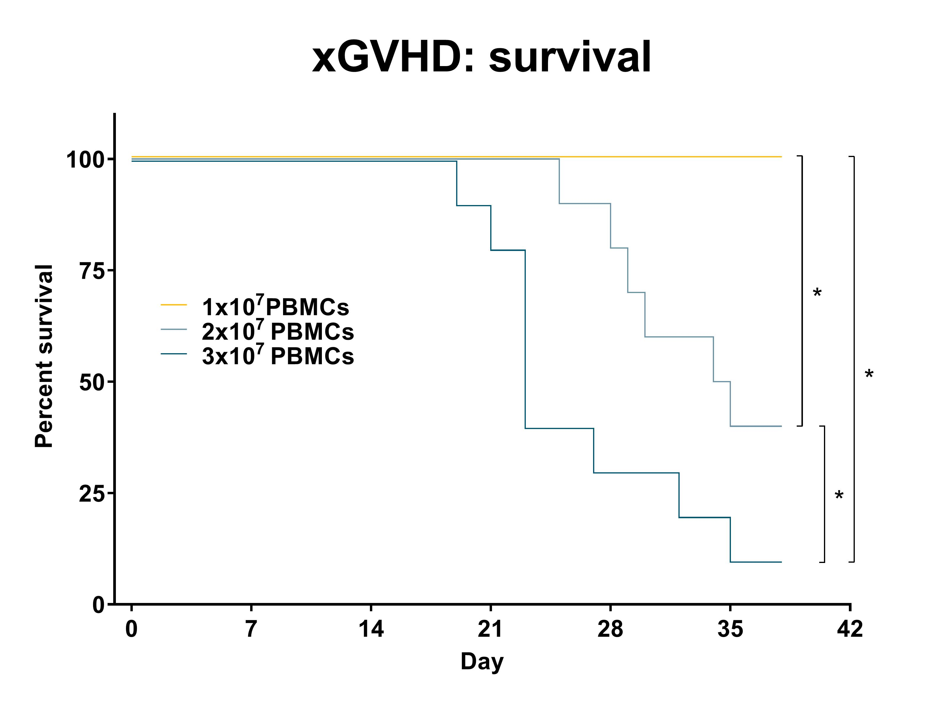 Recipient mice were injected with a pre-determined number of purified single-donor human PBMCs (see legend) on day 0. Survival was recorded daily. Statistical evaluation by Mantel-Cox test. *: p<0.05 comparing indicated groups. n=15 per group.