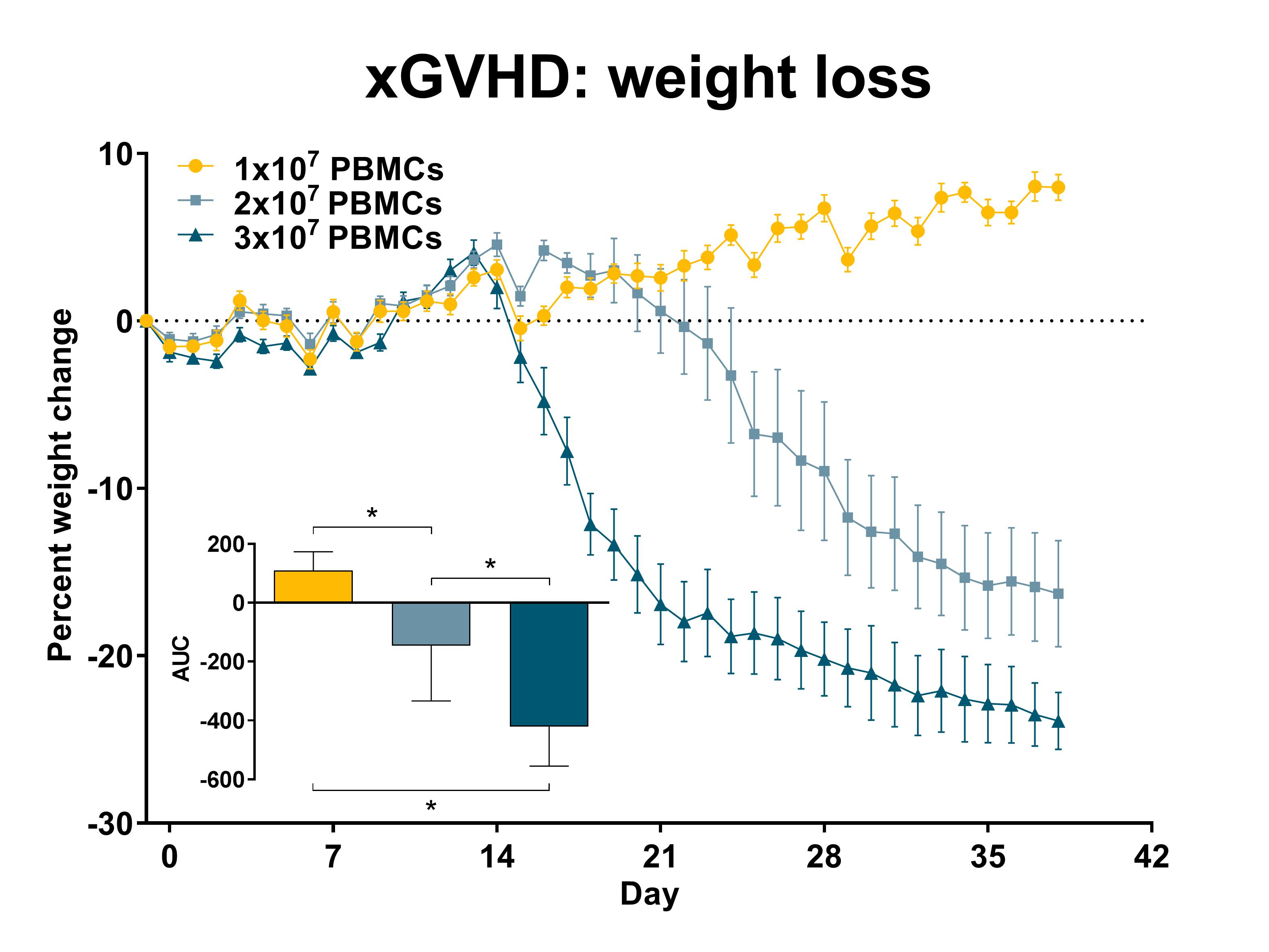 Recipient mice were injected with a pre-determined number of purified single-donor human PBMCs (see legend) on day 0. Weights were recorded daily and the percent weight change relative to day 0 was calculated. Statistical evaluation by one-way ANOVA with Holm-Šidák's multiple comparison post-test. *: p<0.005 comparing indicated groups. AUC: area under the curve; n=15 per group; data is presented as mean ±SEM.